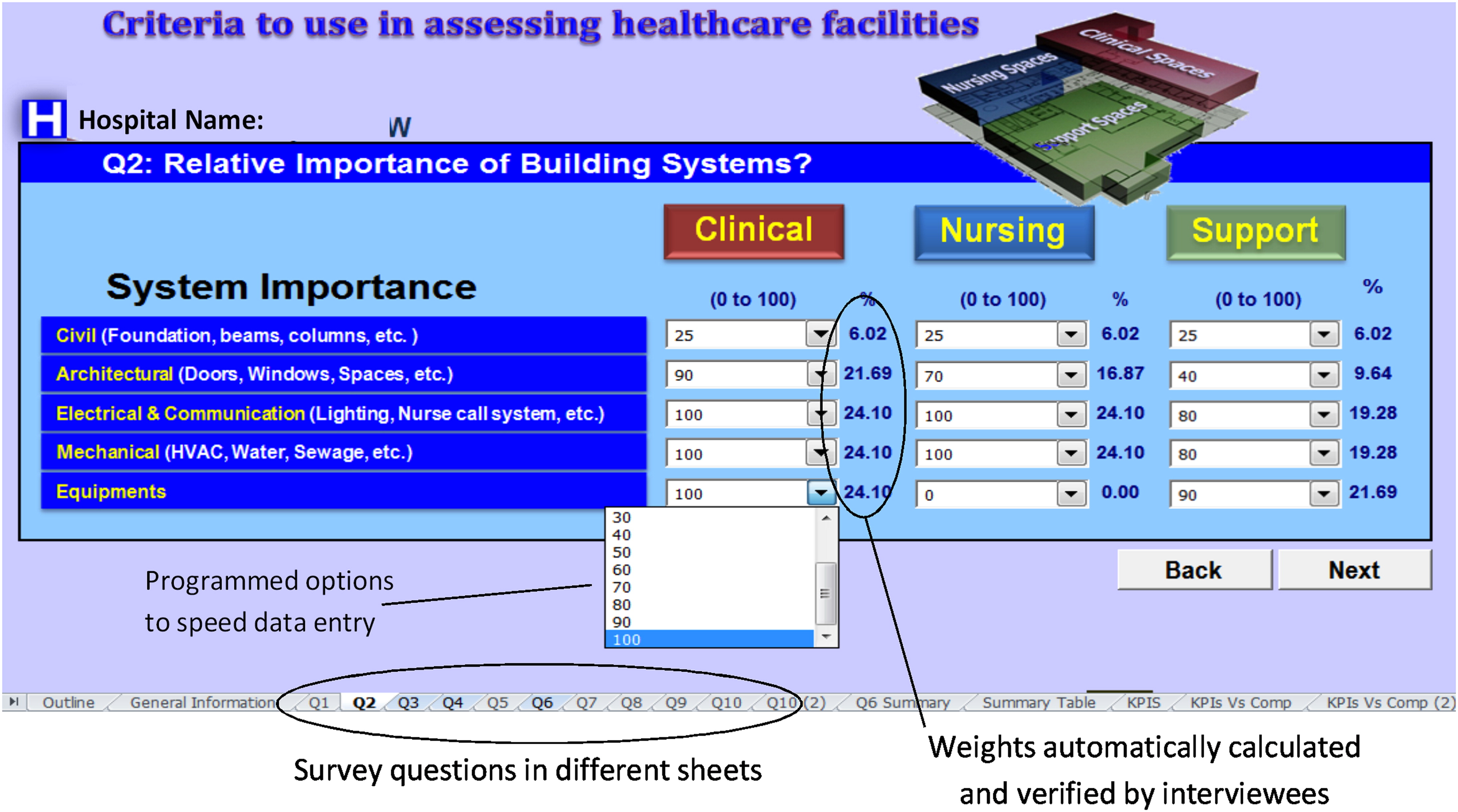 Multicriteria Assessment And Prioritization Of Hospital Renewal Fig 2nd Simple Telephone Hybrid Circuit Needs Journal Performance Constructed Facilities Vol 28 No 3