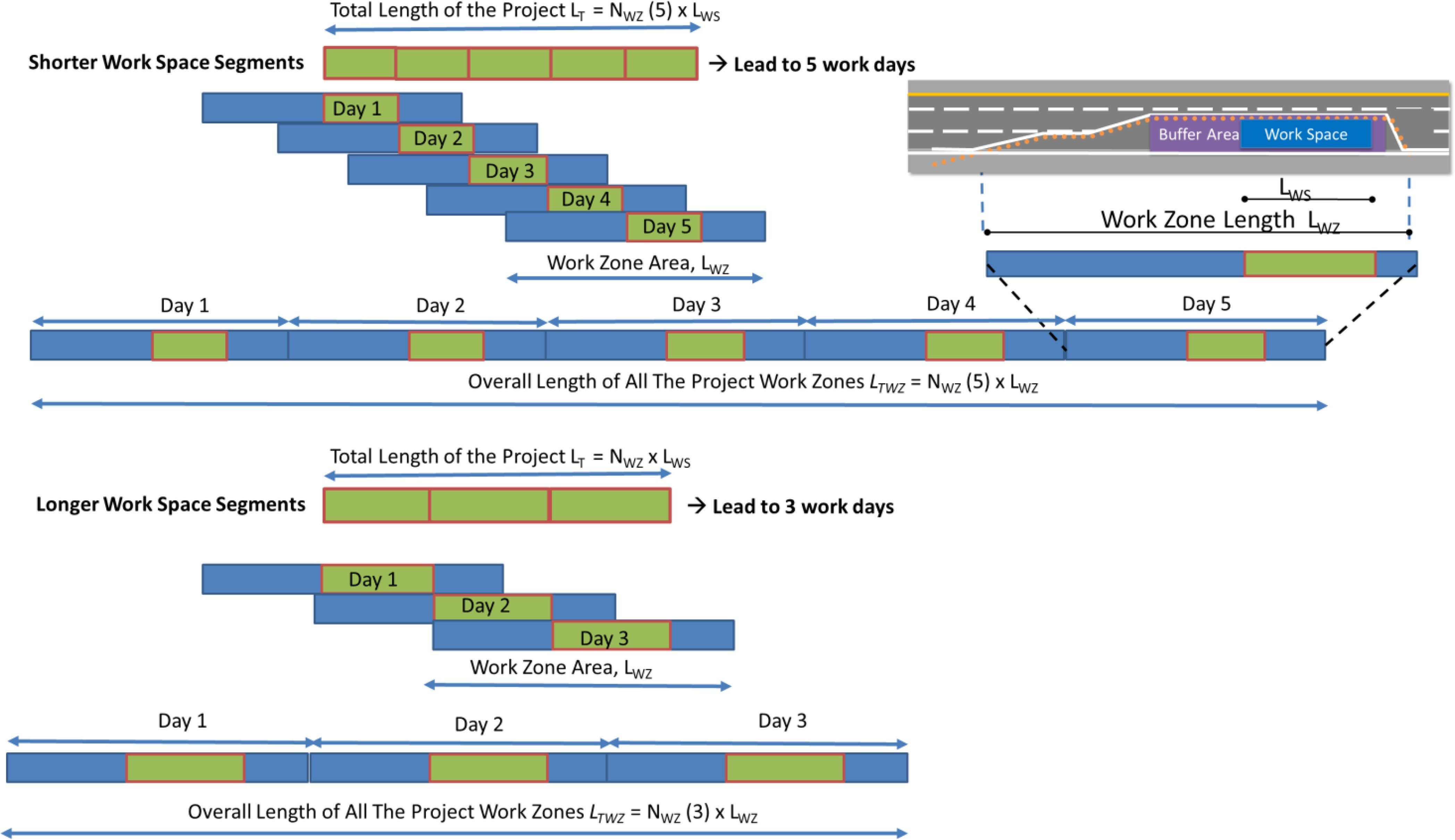 Optimizing the Planning of Highway Work Zones to Maximize