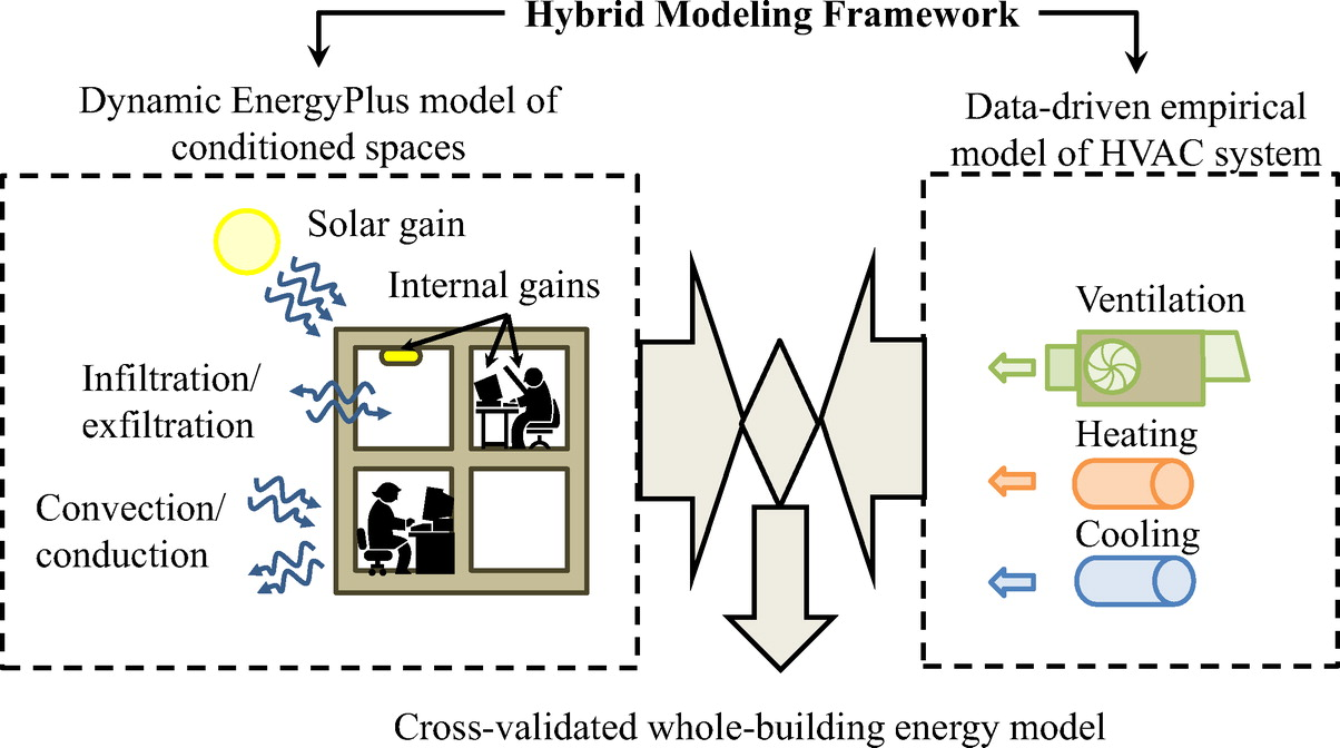Hybrid Dynamic-Empirical Building Energy Modeling Approach for an
