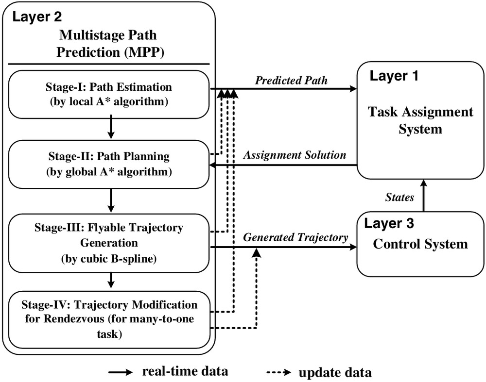 Online Trajectory Generation with Rendezvous for UAVs Using