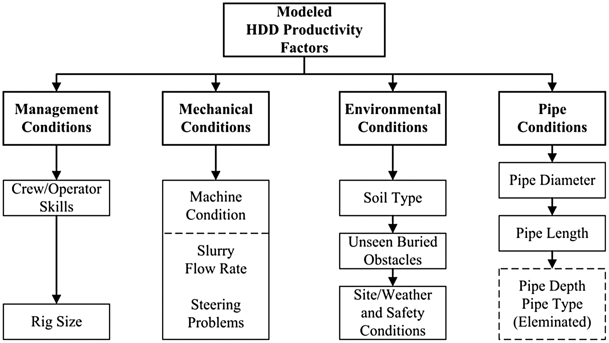 Neurofuzzy Based Productivity Prediction Model For Horizontal Piping Layout Questionnaire Directional Drilling Journal Of Pipeline Systems Engineering And Practice Vol 5 No 3