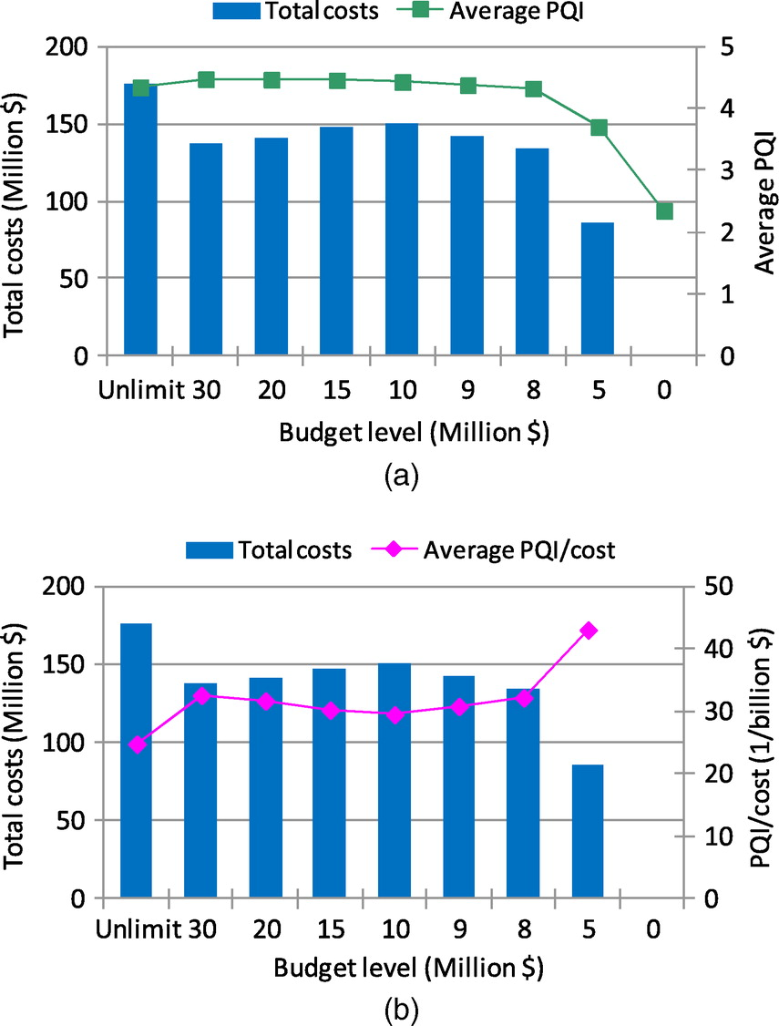 Calibration and Application of Treatment Performance Models
