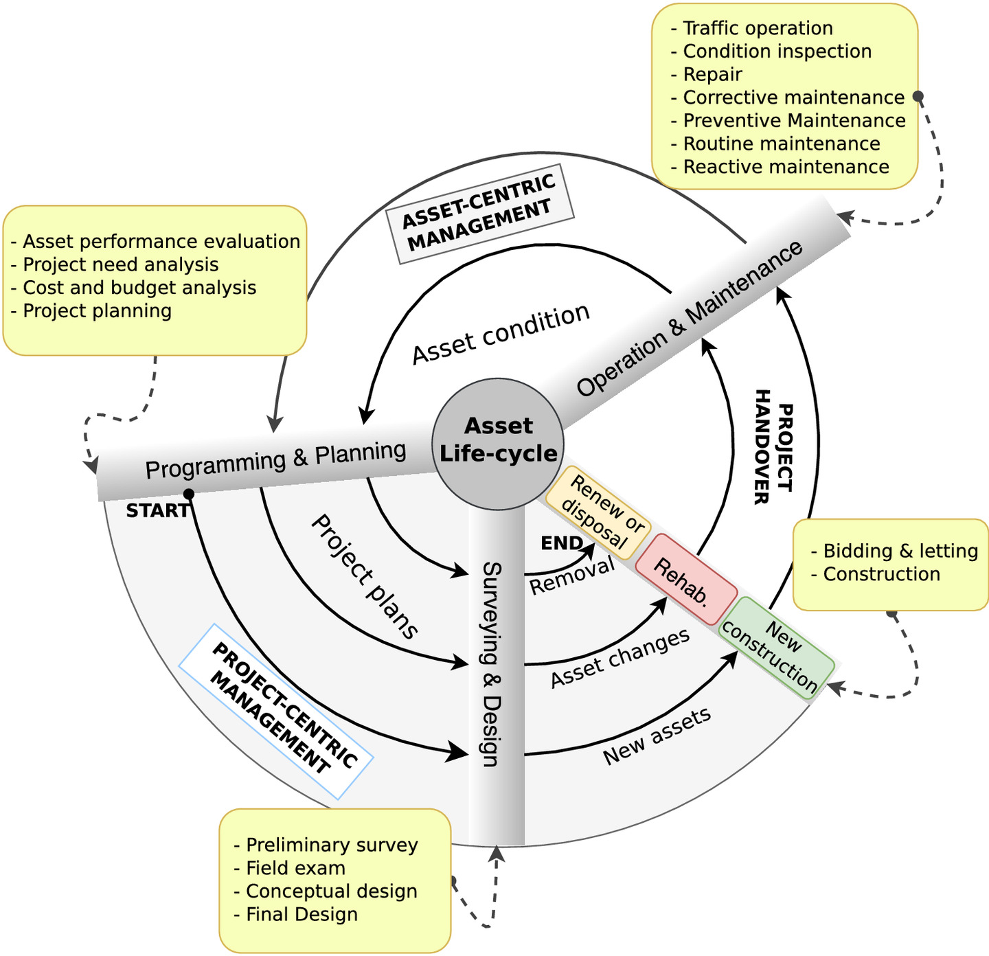 Lifecycle Data Modeling to Support Transferring Project-Oriented
