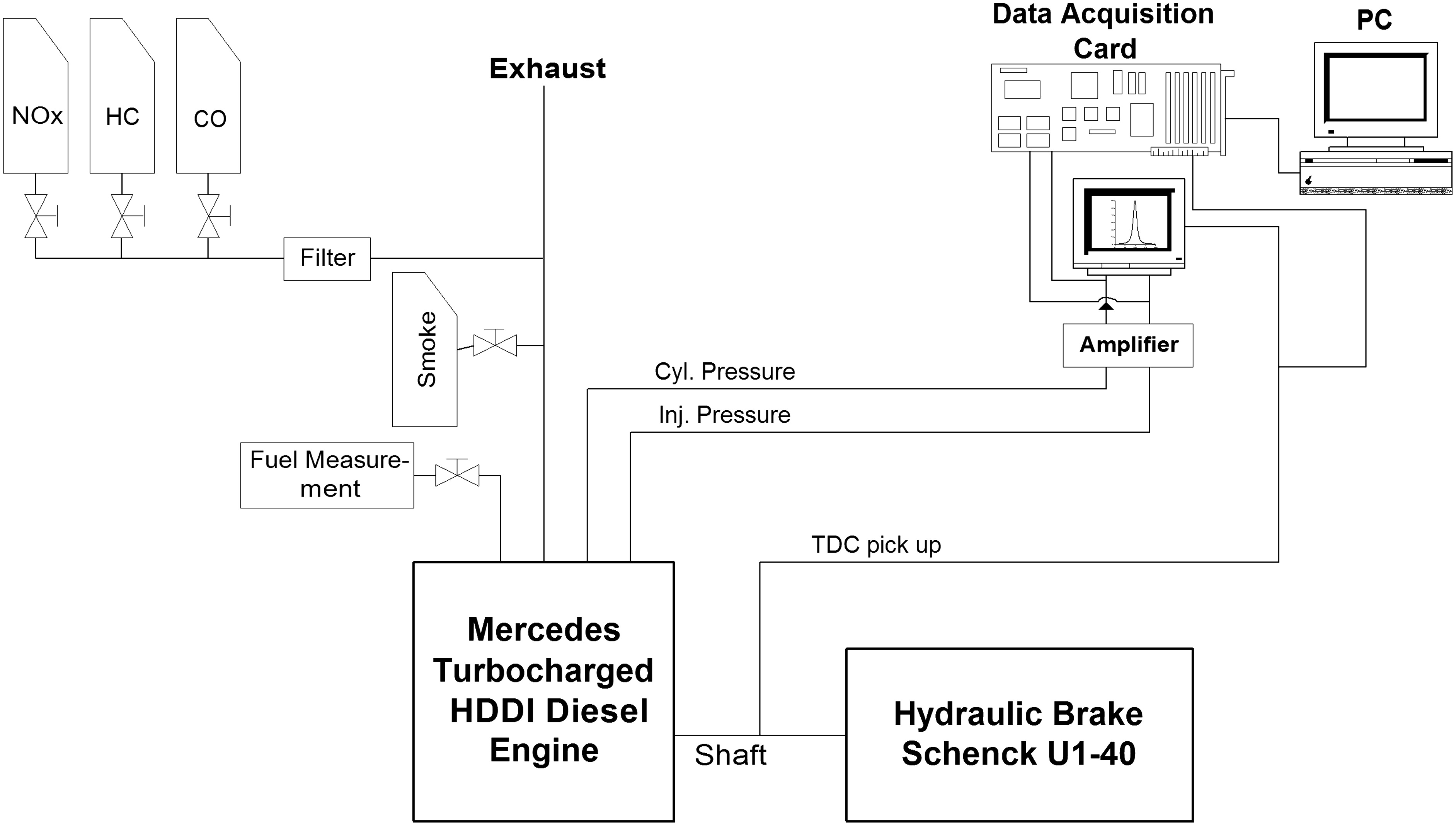 Comparative Evaluation Of Two Straight Vegetable Oils And Their Diesel Engine Power Plant Diagram Methyl Ester Biodiesels As Fuel Extenders In Hddi Engines Performance Emissions