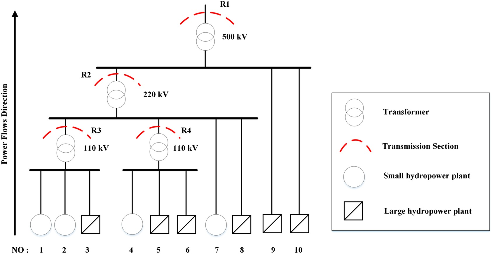 Power Generation Scheduling For Integrated Large And Small Hydro Plant With Diagram Hydropower Systems In Southwest China Journal Of Water Resources Planning Management