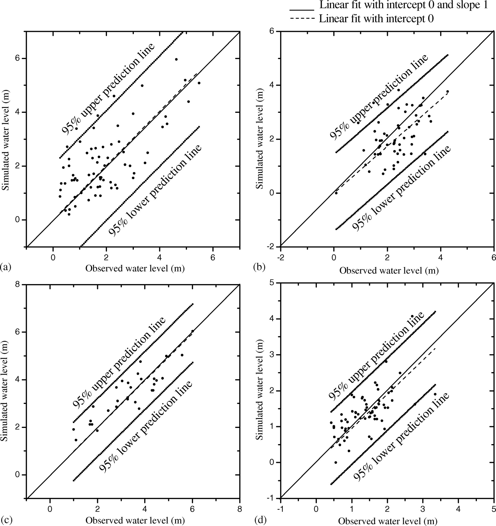 A 1d2d Coupled Hydrodynamic Model For River Flood Prediction In Simple Water Level Indicator Numeric Circuit Coastal Urban Floodplain Journal Of Hydrologic Engineering Vol 20 No 2