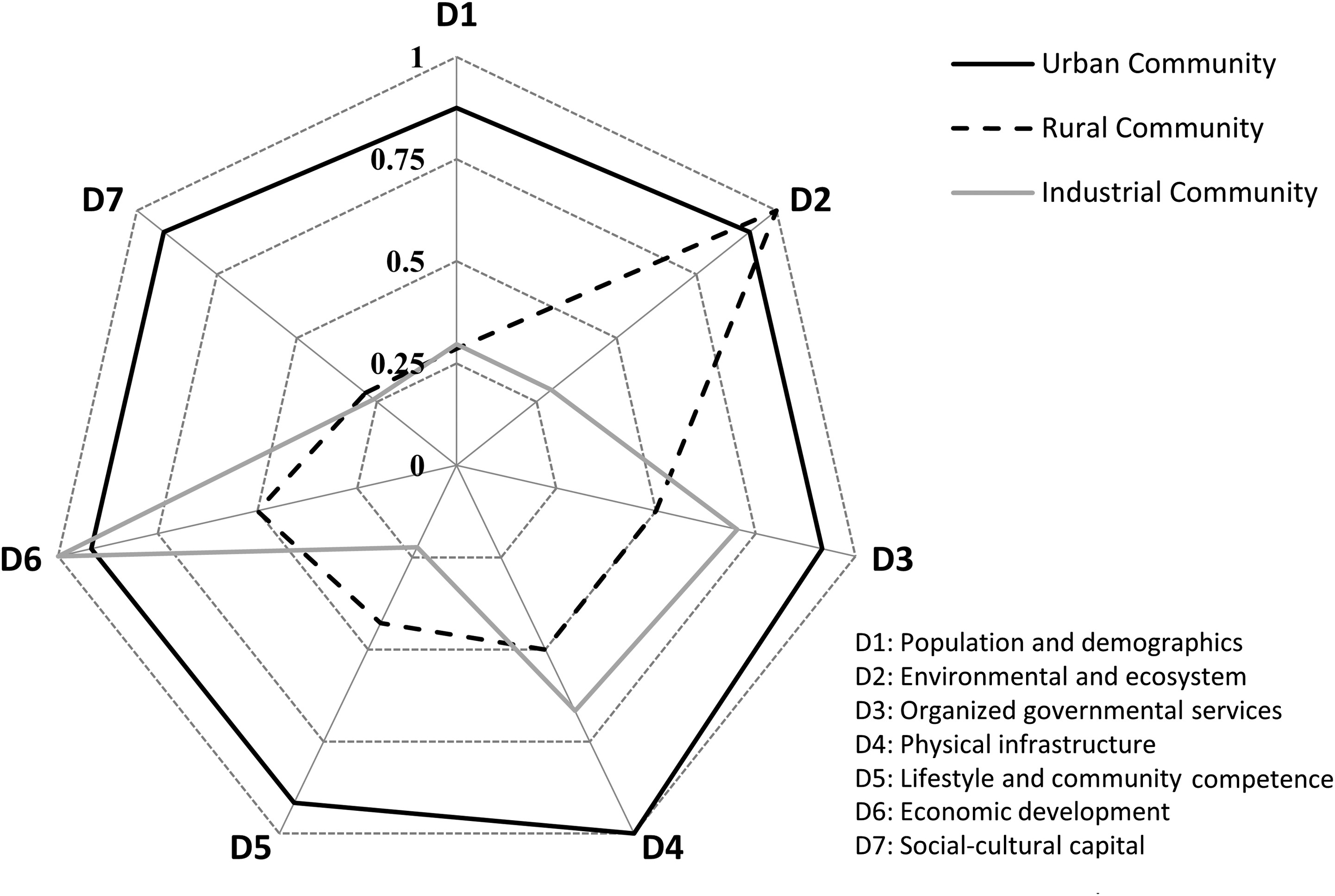Resilience Assessment of Urban Communities | ASCE-ASME Journal of