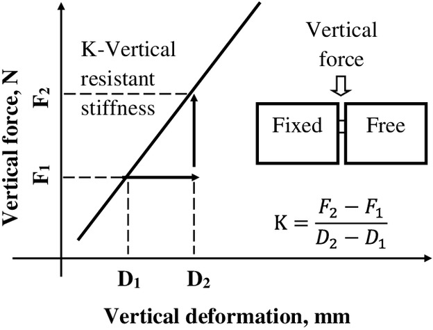 Experimental and Numerical Evaluations on the Shape Factor