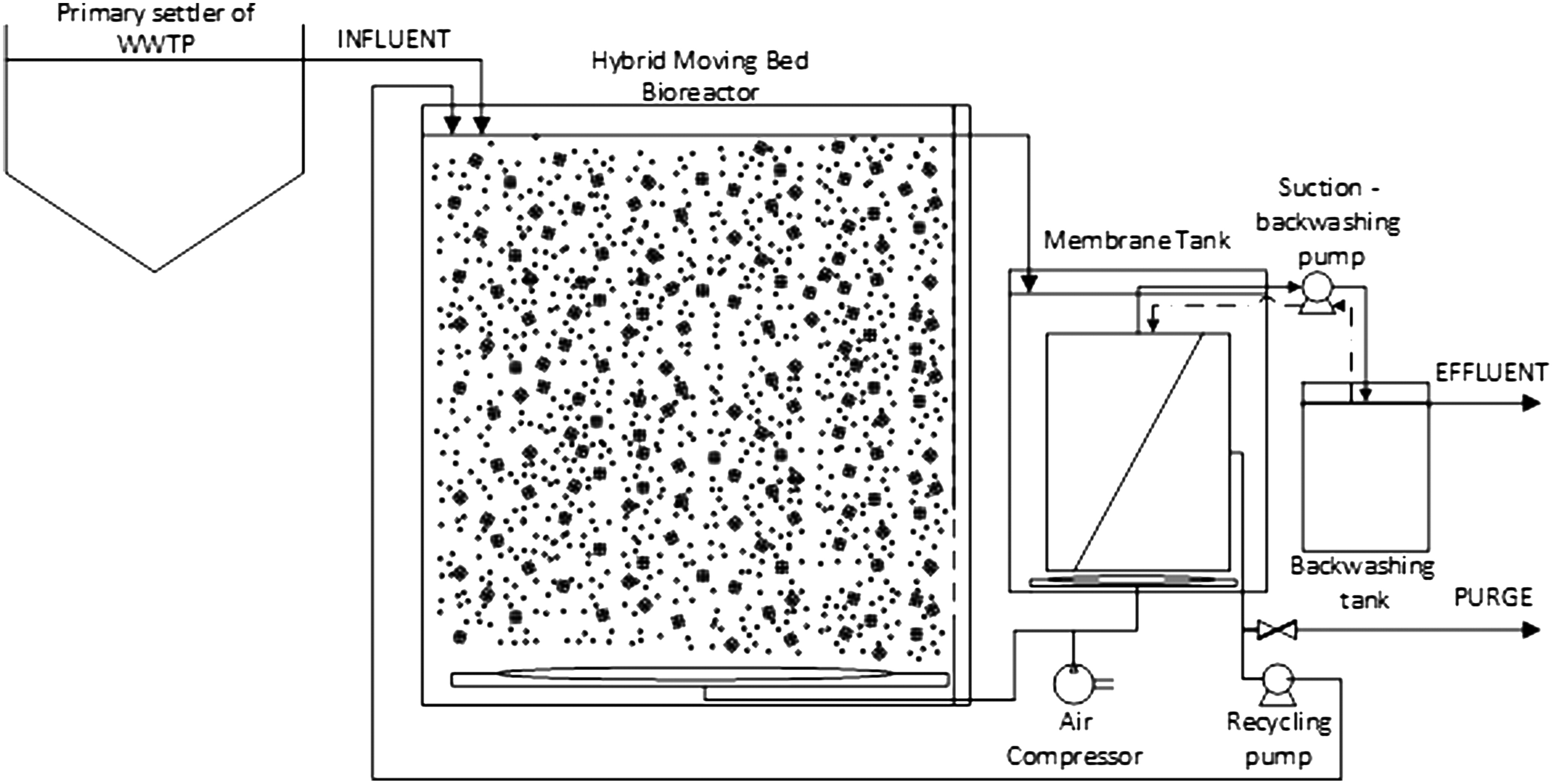 Effect of the Filling Ratio, MLSS, Hydraulic Retention Time