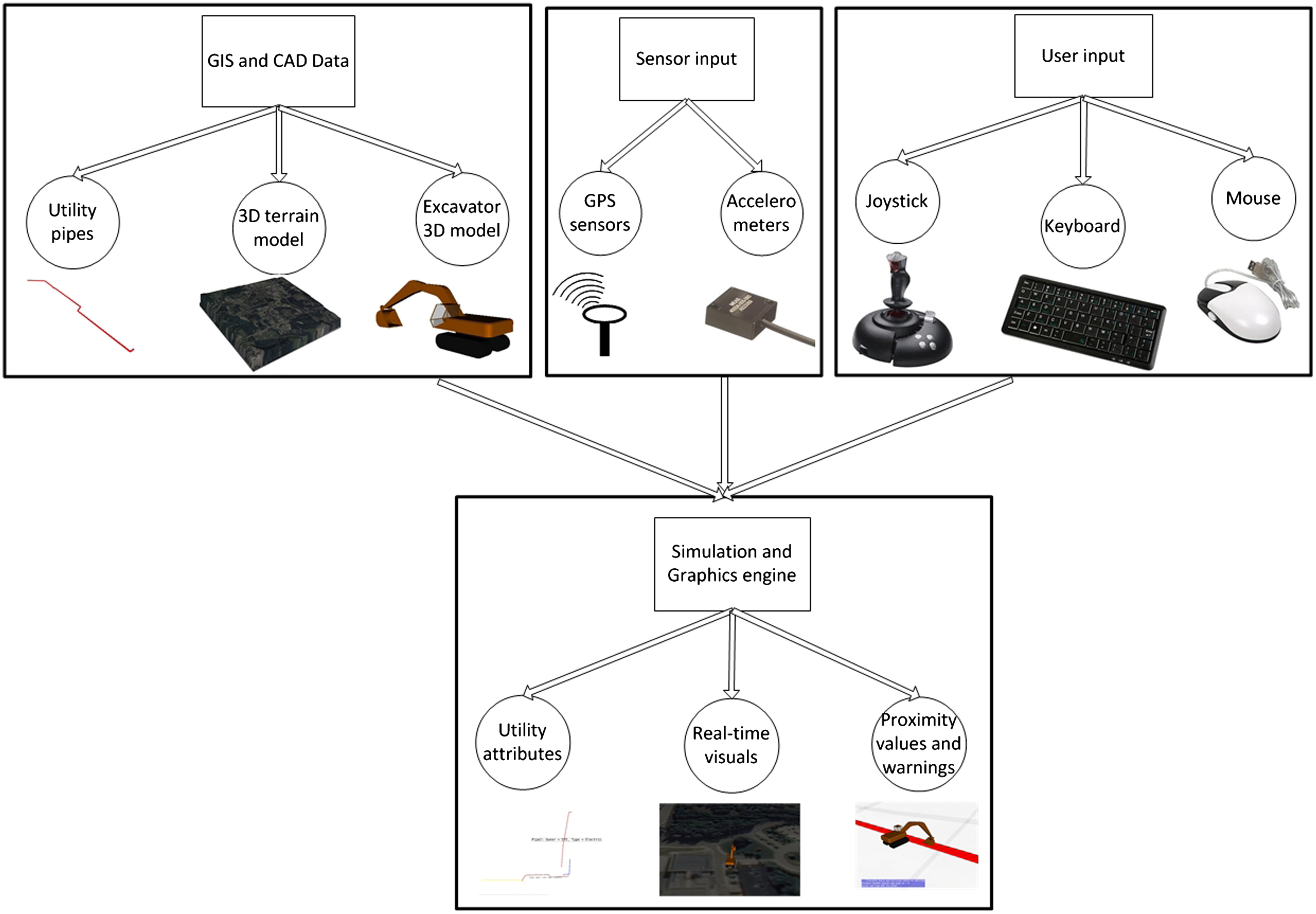 Real Time Hybrid Virtuality For Prevention Of Excavation Related Wiring Schematics Ssv Works Utility Strikes Journal Computing In Civil Engineering Vol 28 No 3