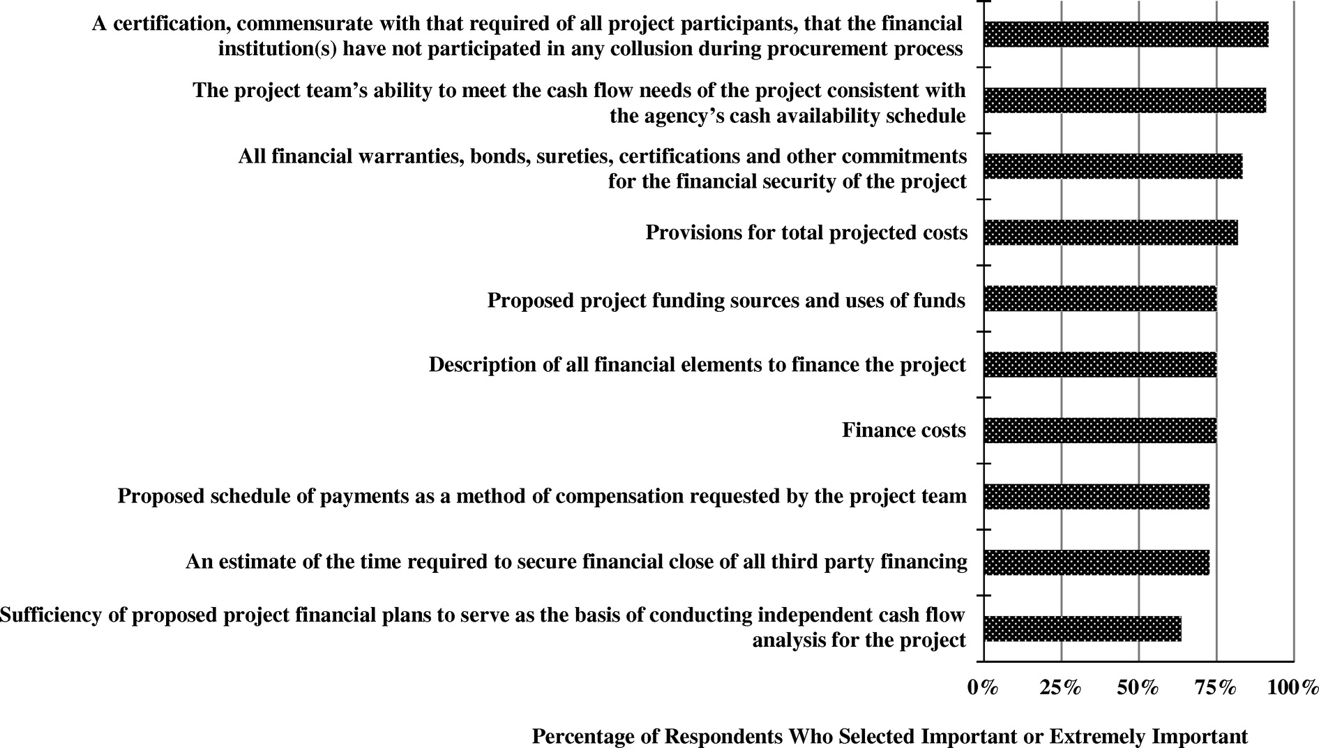 State Of Private Financing In Development Of Highway Projects In The