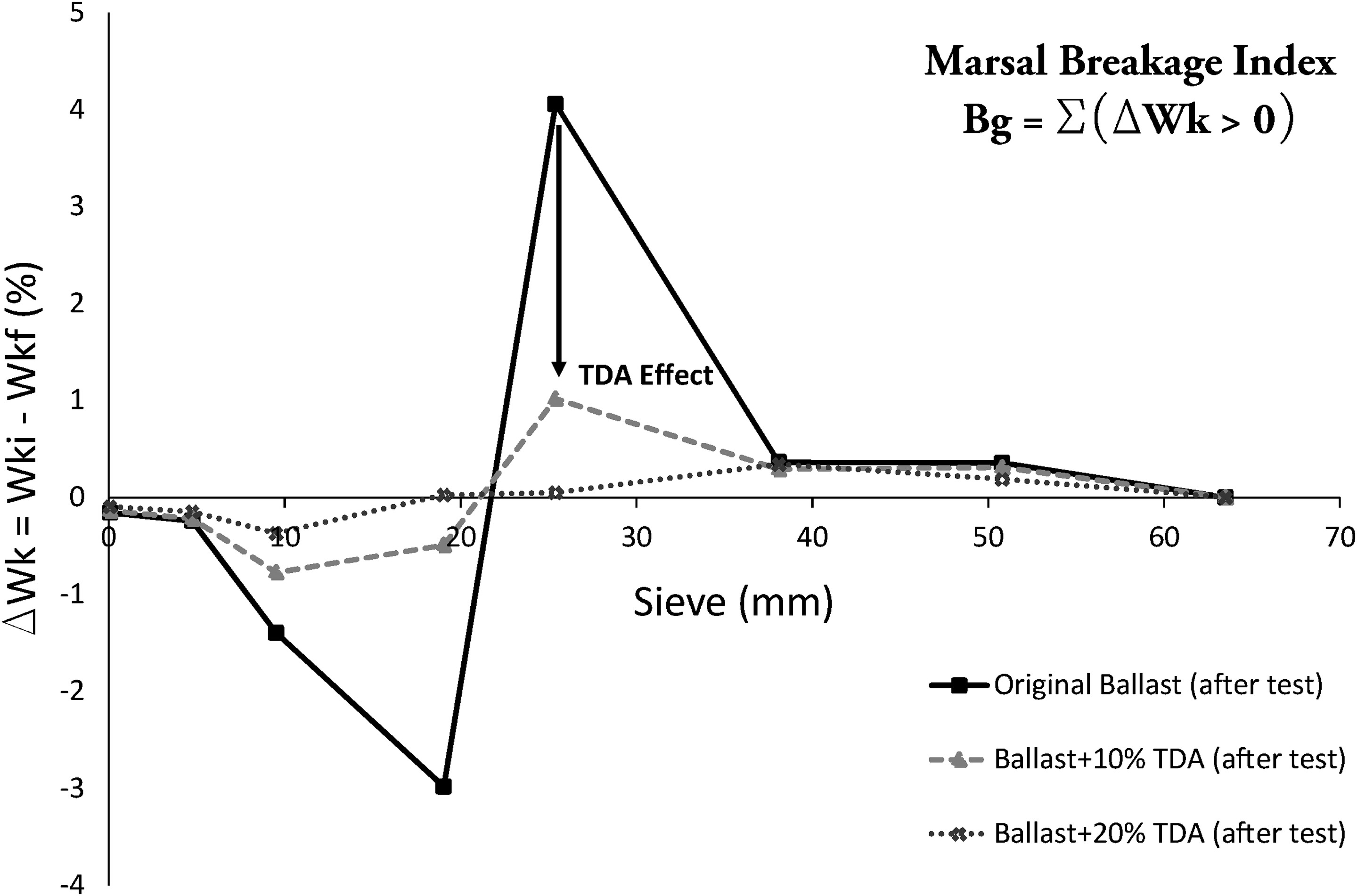 How To Test A Ballast >> Influence Of Tire Derived Aggregates On The Properties Of Railway