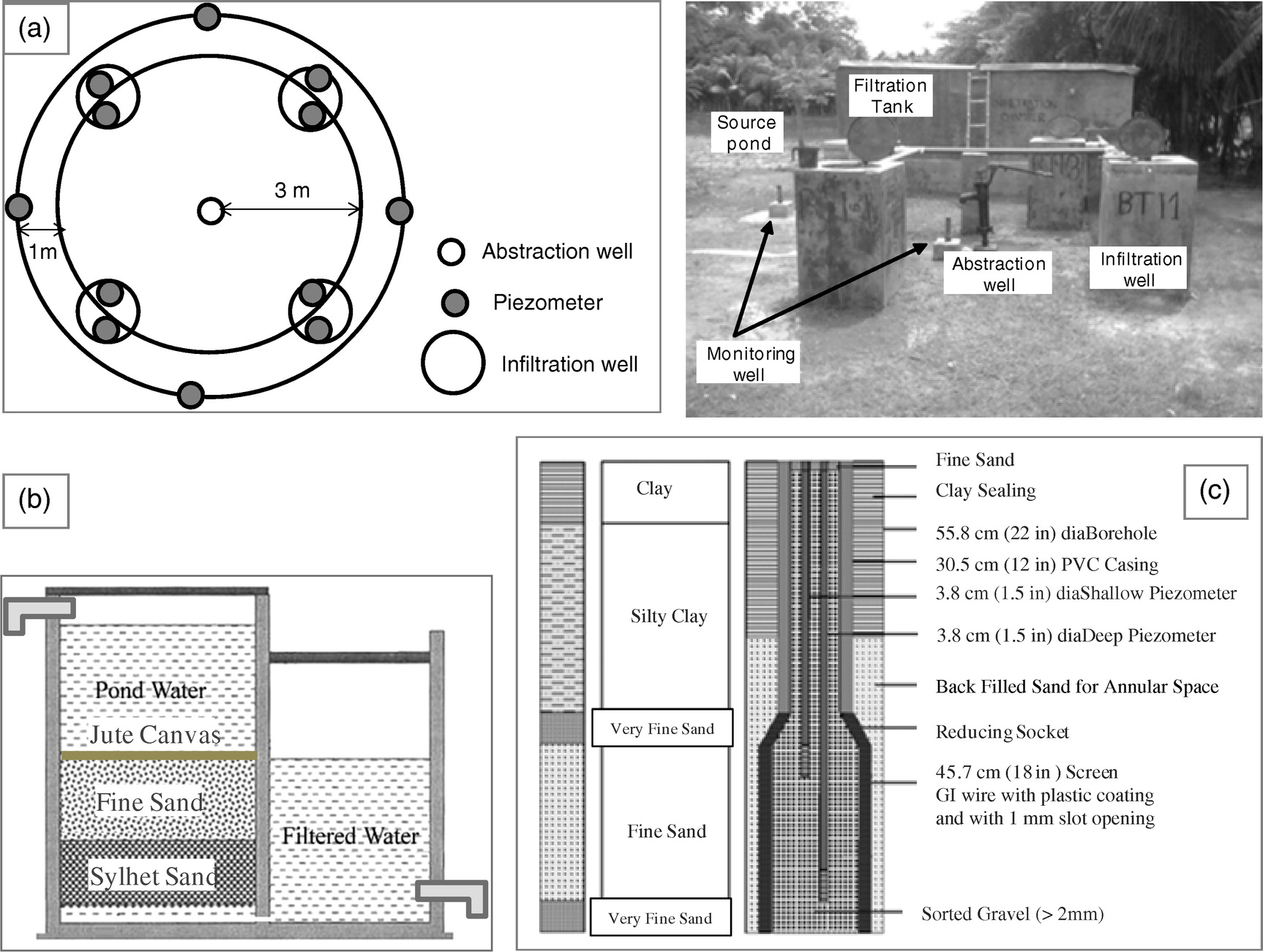 Low Cost Aquifer Storage And Recovery Implications For Improving Cascade 29 Boat Wiring Diagram Drinking Water Access Rural Communities In Coastal Bangladesh Journal Of Hydrologic