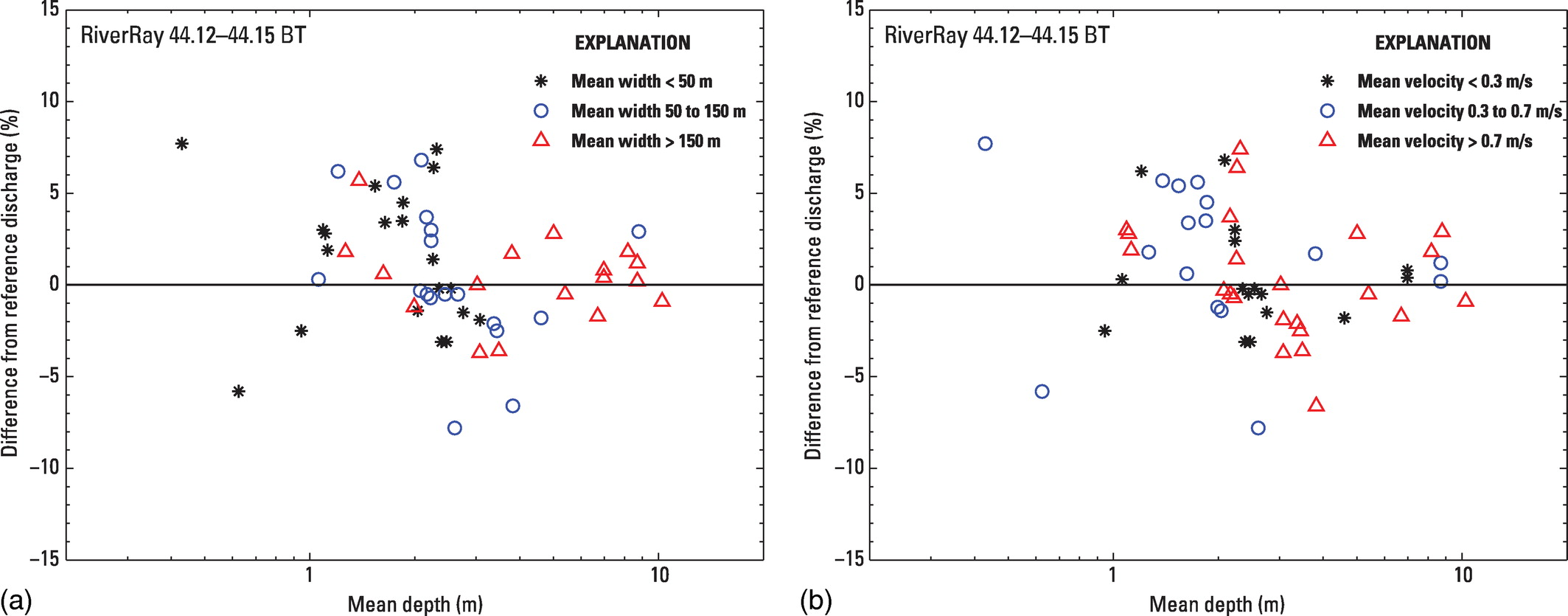 Validation of Streamflow Measurements Made with M9 and RiverRay