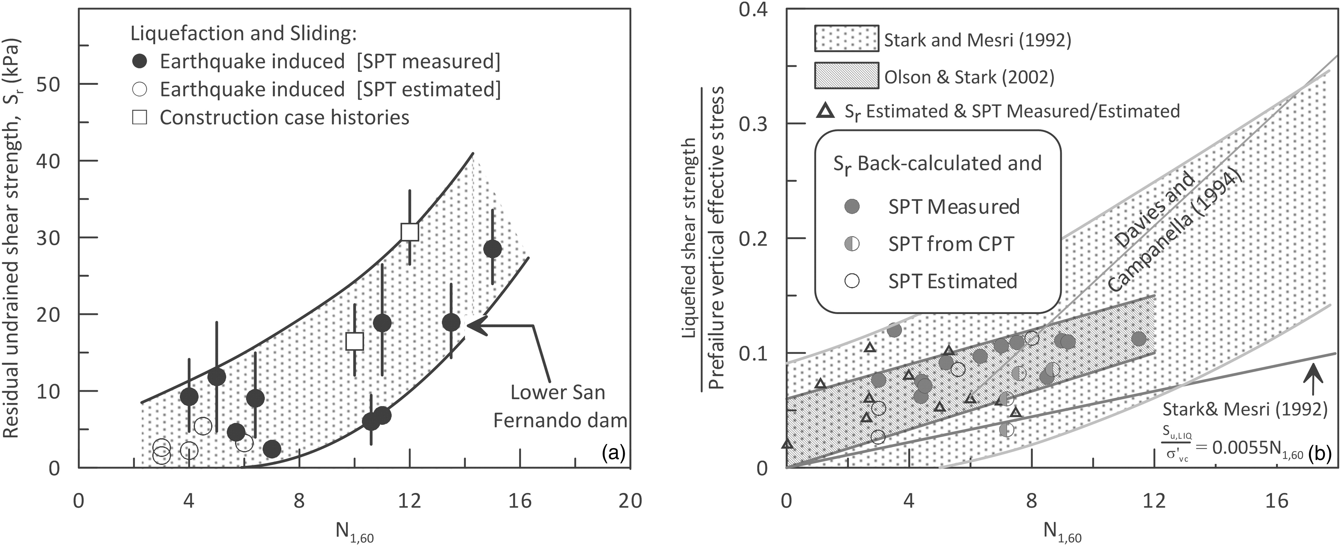 Influence of Strain History on Postliquefaction Deformation ...