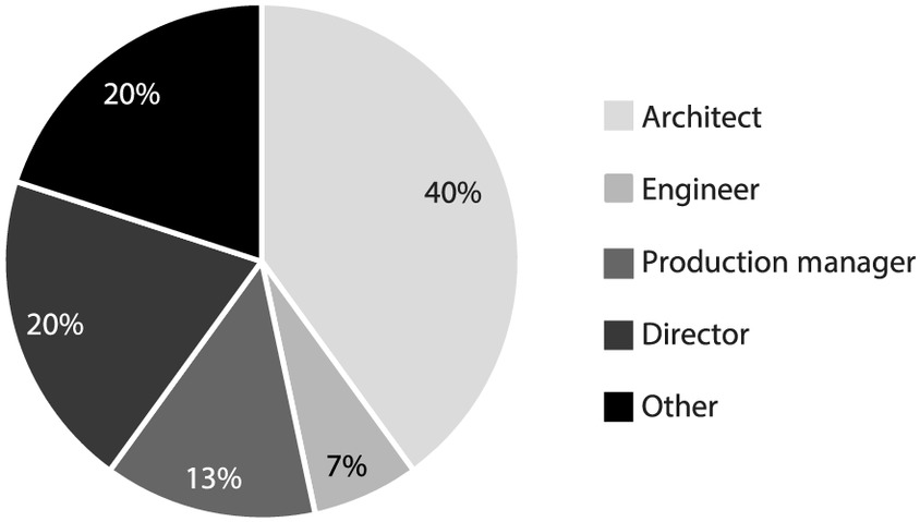Multifaceted Productivity Comparison of Off-Site Timber
