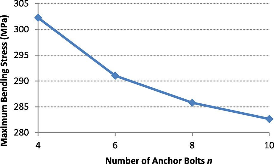 Evaluation of Anchor Bolts with Excessive Standoff in