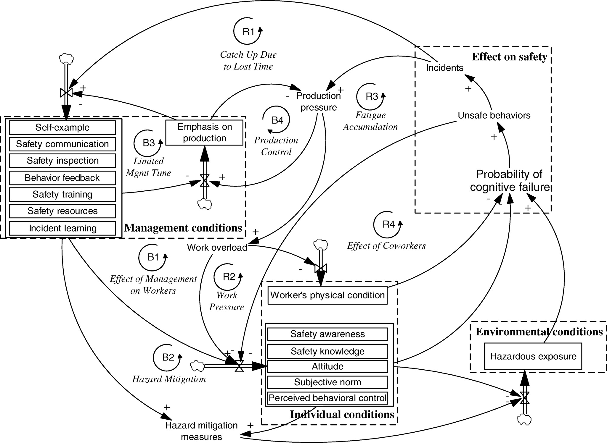 understanding the causation of construction workers unsafe Construction Safety Manager Resume understanding the causation of construction workers unsafe behaviors based on system dynamics modeling journal of management in engineering vol 31