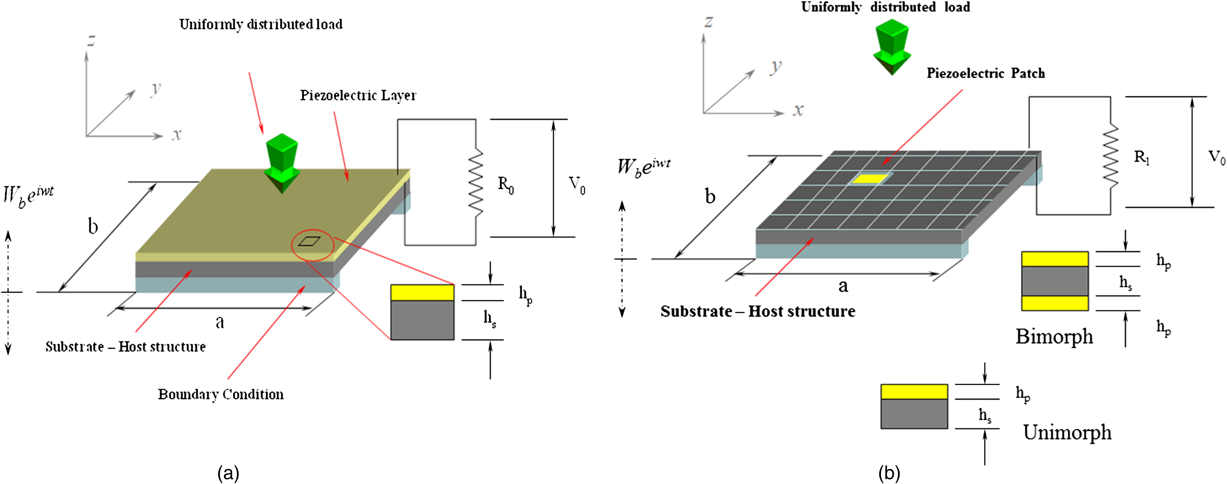Predictive Electromechanical Model For Energy Scavengers Using