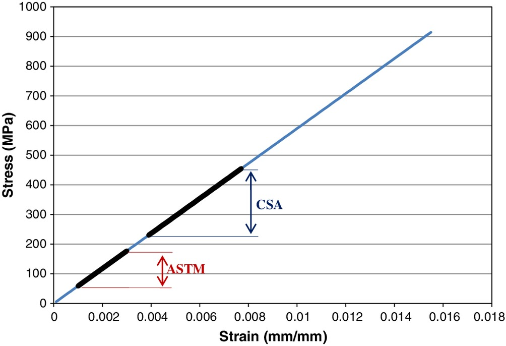 Comparison Between ASTM D7205 And CSA S806 Tensile Testing