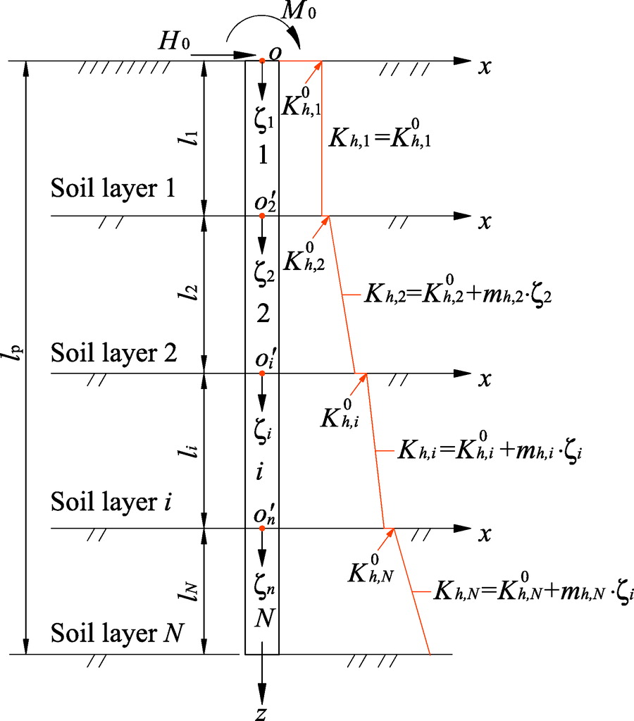 Behavior of Laterally Loaded Piles in Multilayered Soils
