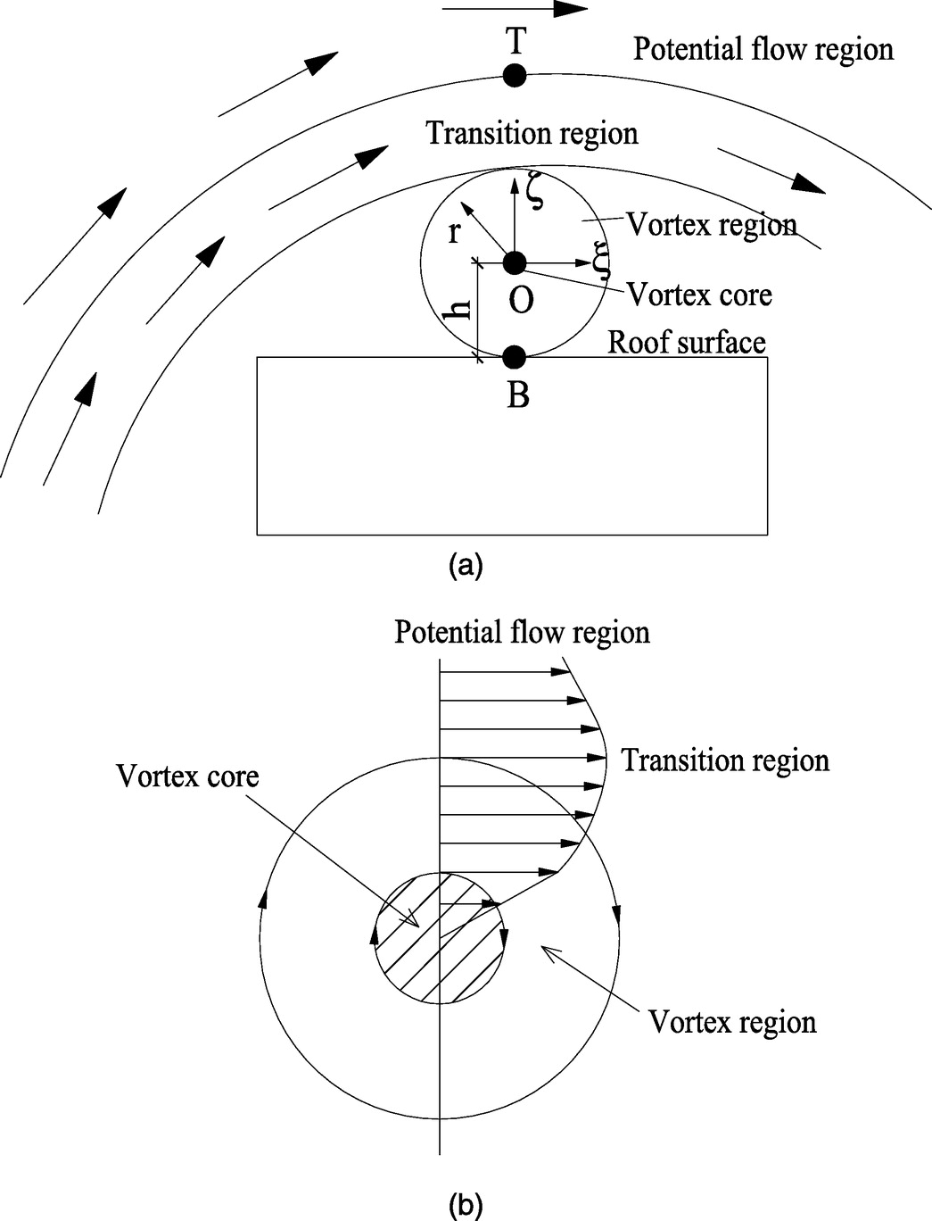 Development And Verification Of A Flow Model Conical Vortices On Apex Ld 4088 Power Wiring Diagram Saddle Roofs Journal Engineering Mechanics Vol 141 No 3