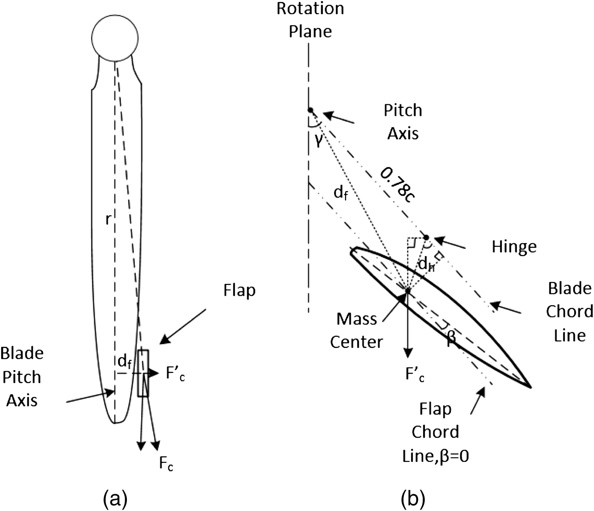 Design And Simulation Of Active External Trailing Edge Flaps For Mechanics Shear Force Bending Moment Diagrams Using Matlab Wind Turbine Blades On Load Reduction Journal Aerospace Engineering Vol 30 No 5