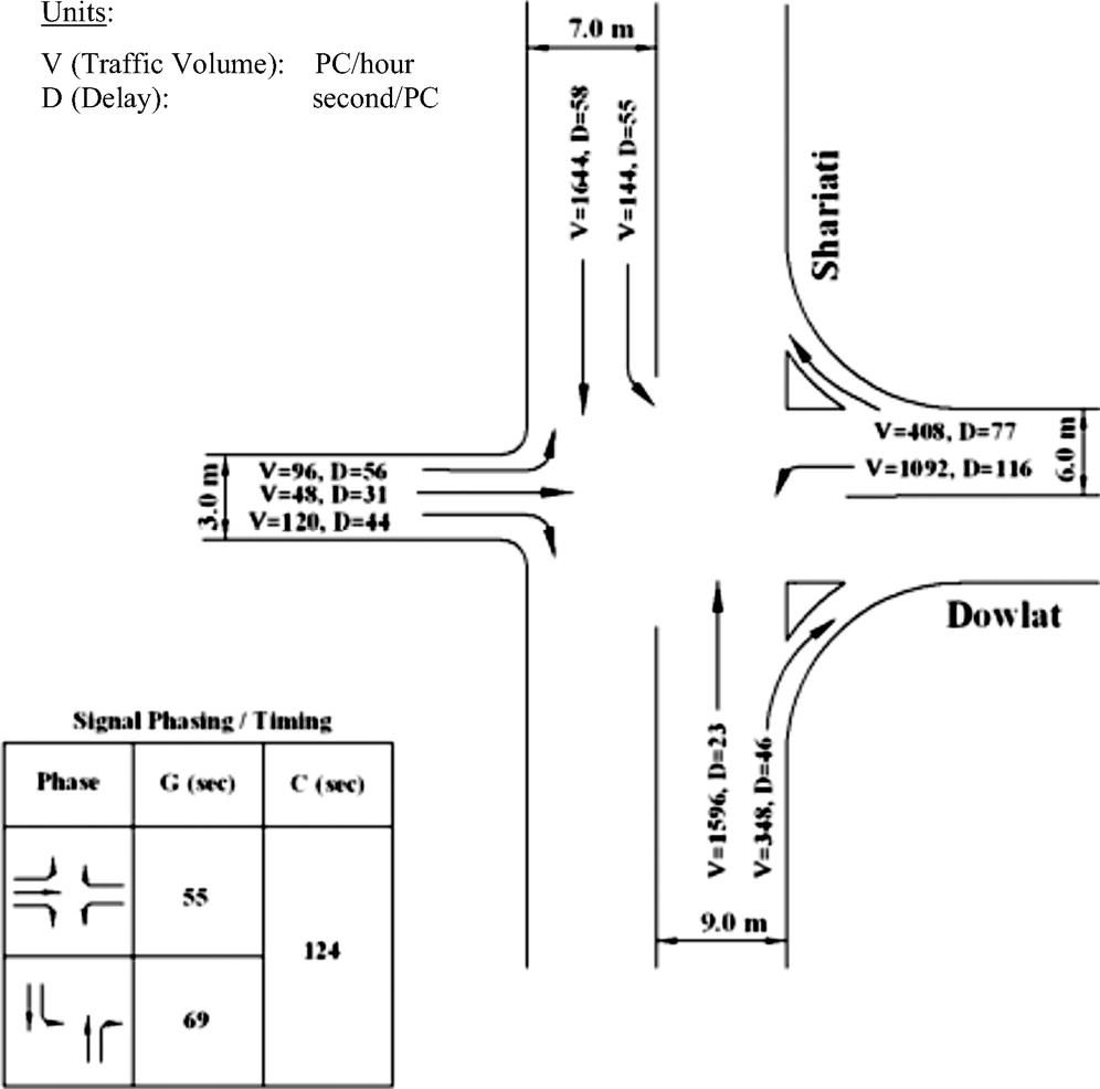 Delay Function for Signalized Intersections in Traffic Assignment ...