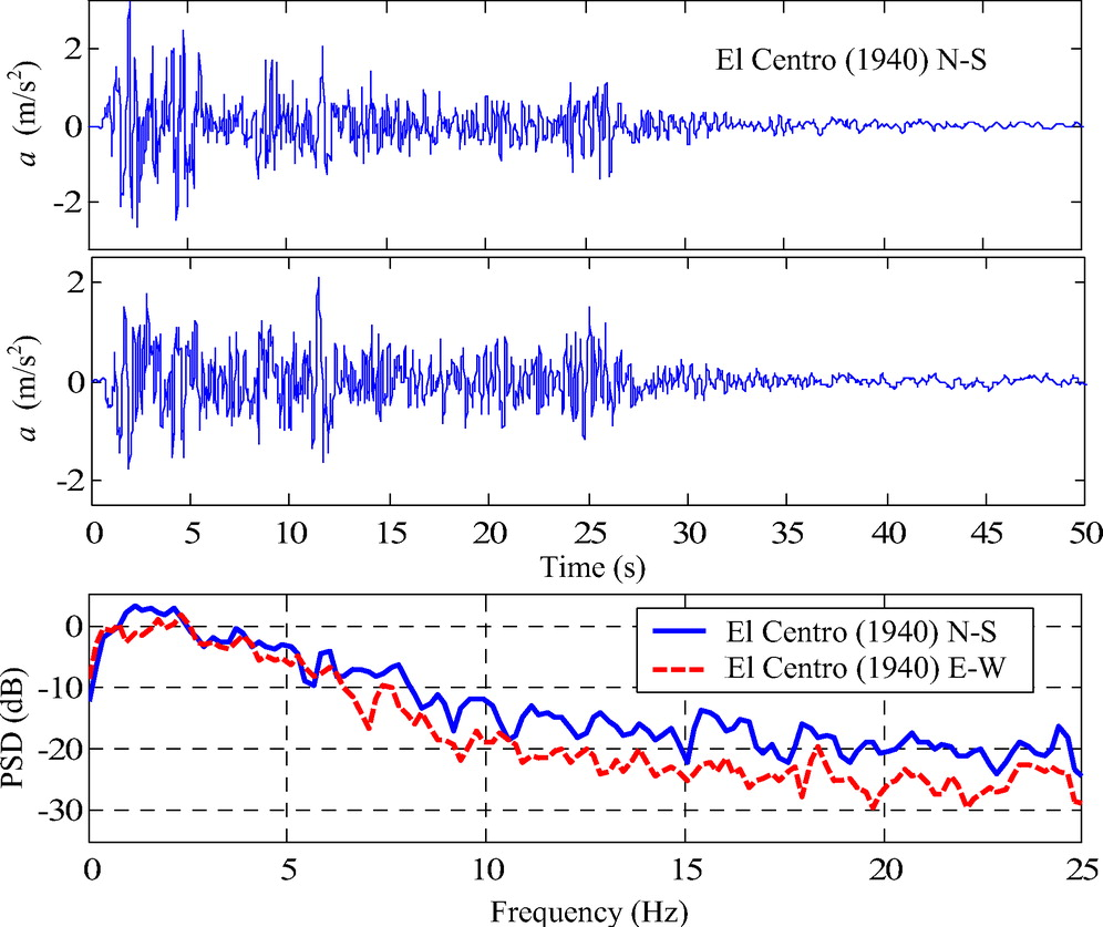 Structural Health Monitoring by Recursive Bayesian Filtering