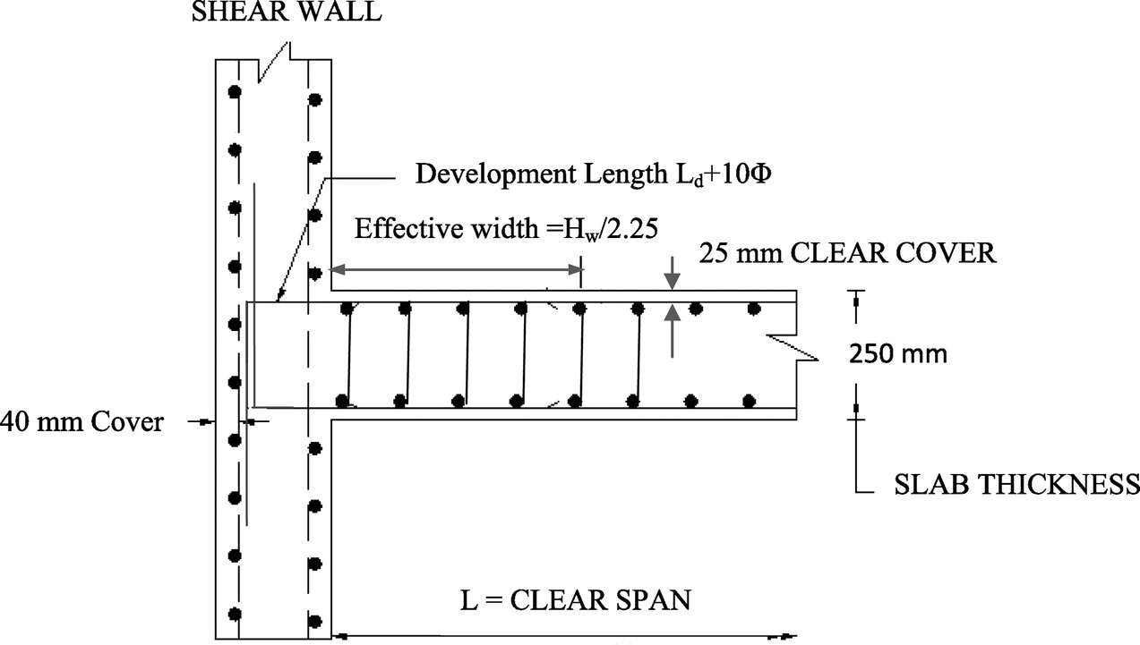 Effect of Slab Shear Reinforcement on the Performance of the Shear