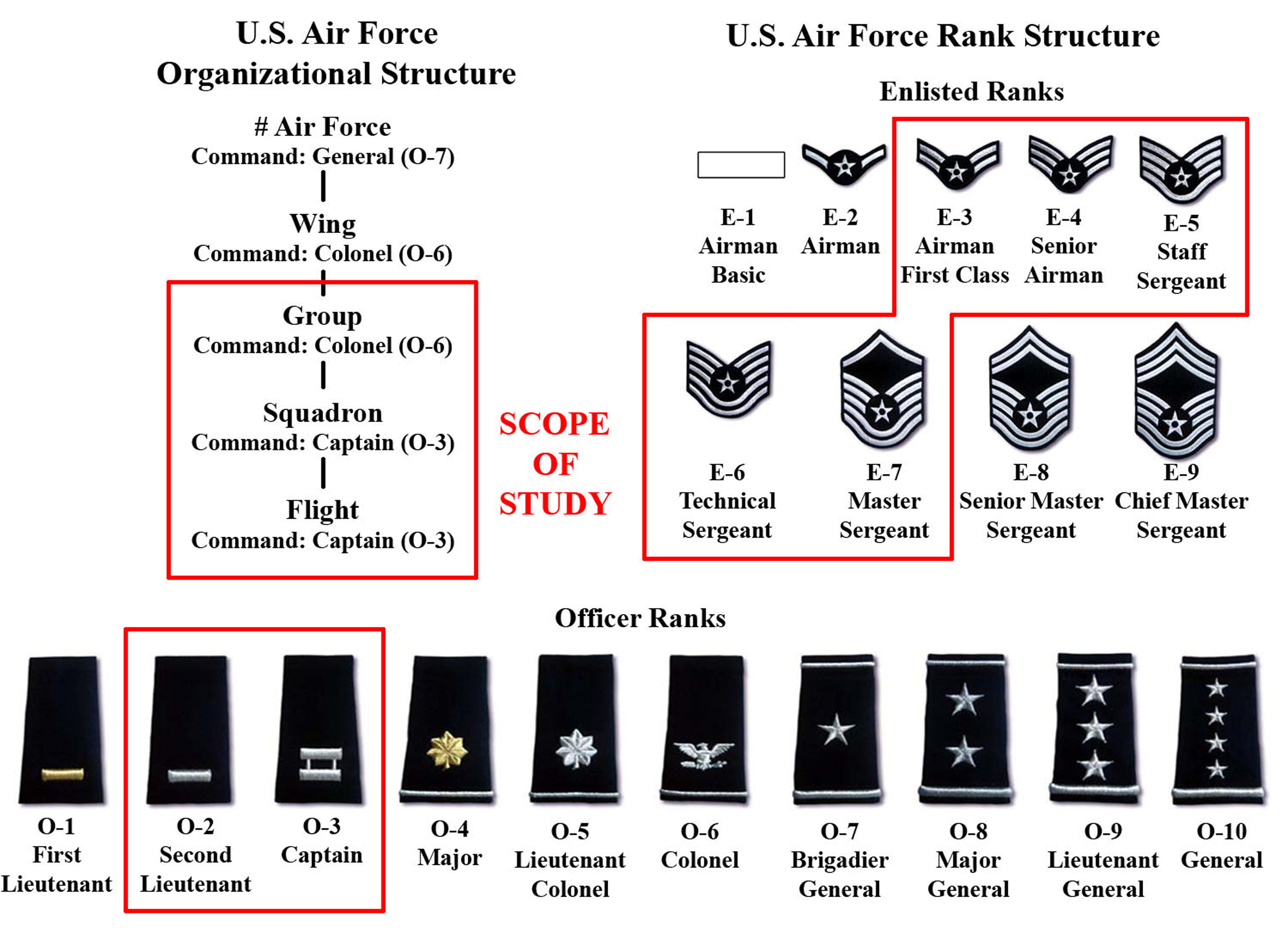 MBTI Personality and Hemisphericity of a U S  Air Force