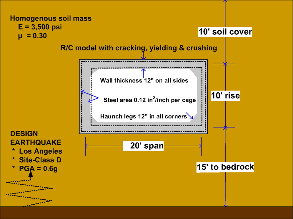 Seismic Design and Analysis of Buried Culverts and