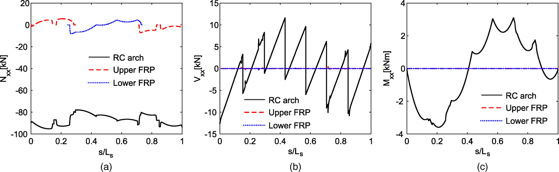 Strengthening Of Reinforced Concrete Arches With Externally Bonded Shear Force And Bending Moment Diagrams Using Matlab Hibbeler39s Composite Materials Testing Analysis Journal Composites For Construction Vol