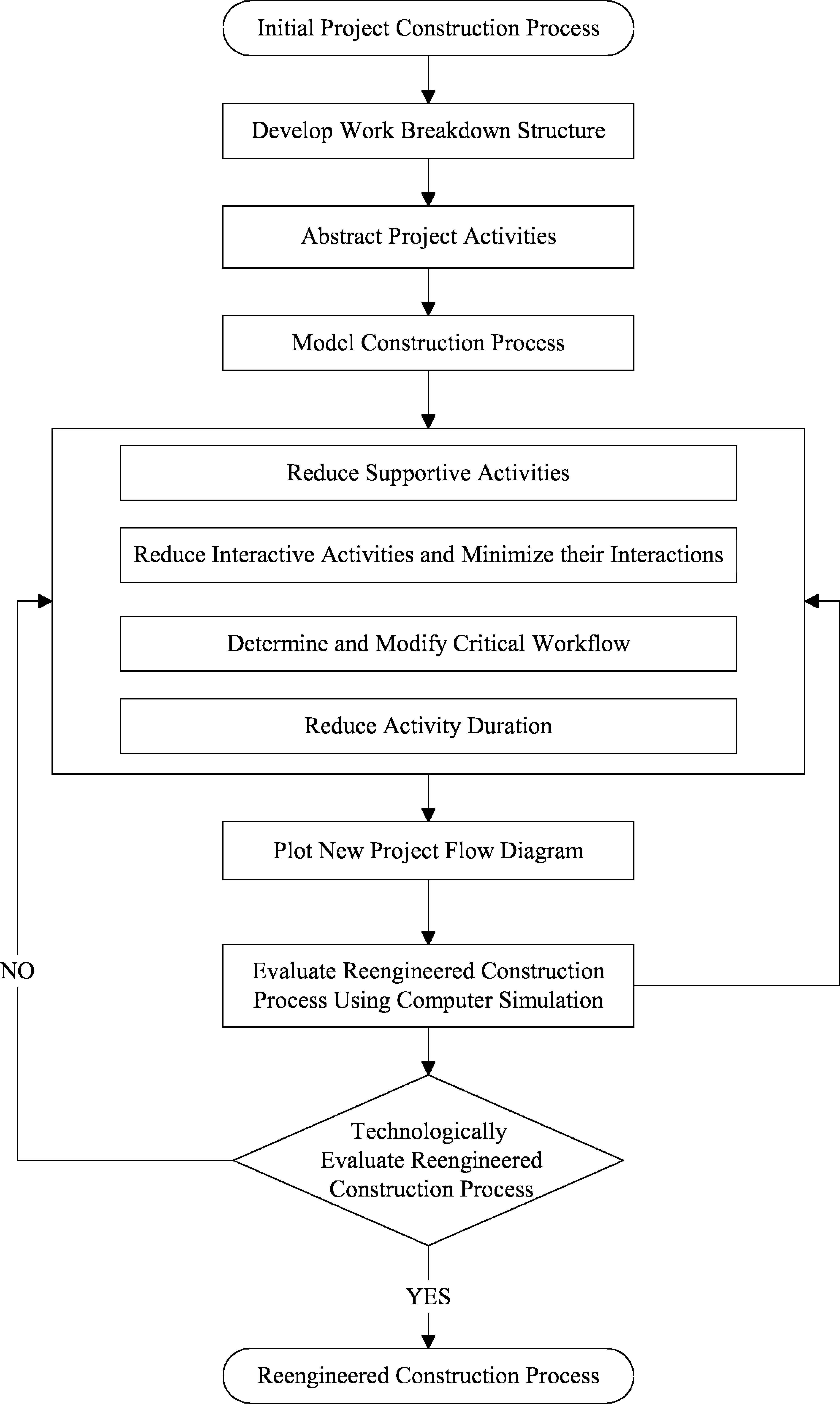 Construction process reengineering by integrating lean principles construction process reengineering by integrating lean principles and computer simulation techniques journal of construction engineering and management nvjuhfo Choice Image