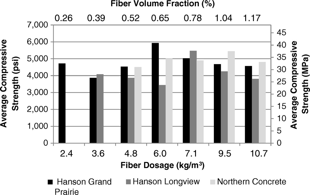 Performance of Synthetic Fiber-Reinforced Concrete Pipes