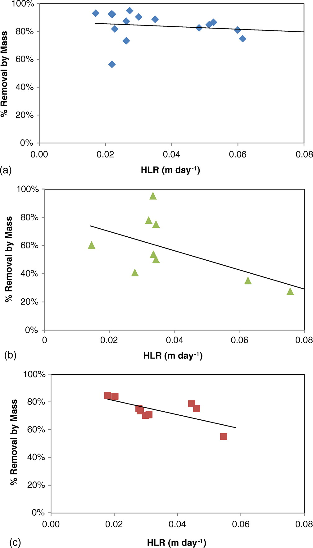 Estimation Of Graywater Constituent Removal Rates In Outdoor Free