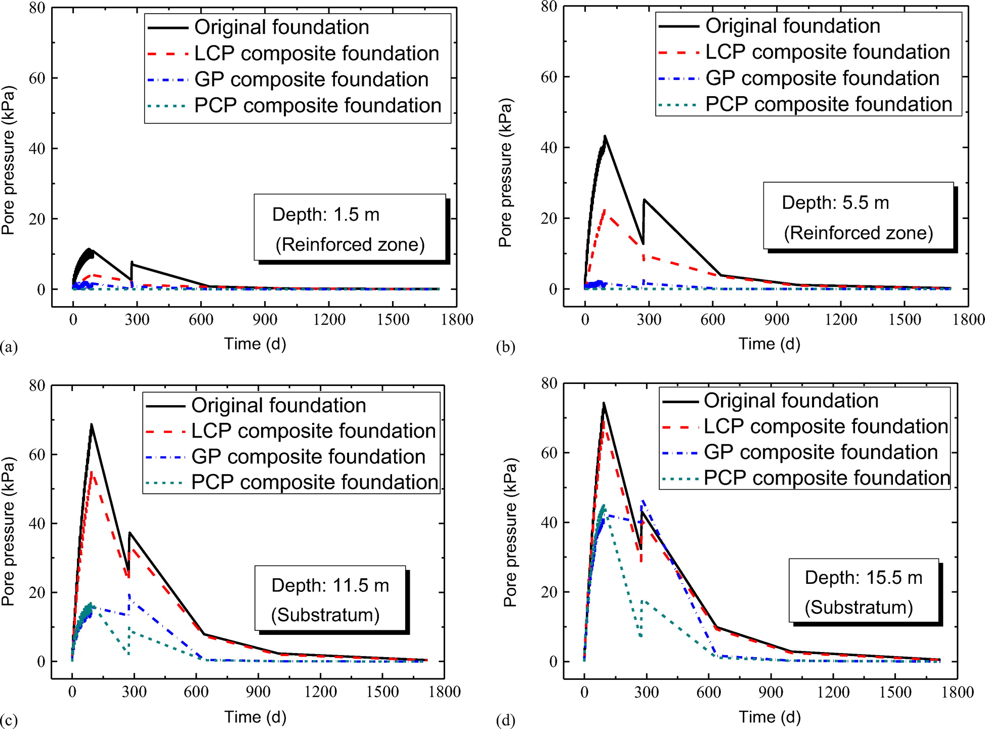 c38e8f109 Numerical Simulation of Consolidation Settlement of Pervious Concrete Pile  Composite Foundation under Road Embankment | International Journal of ...