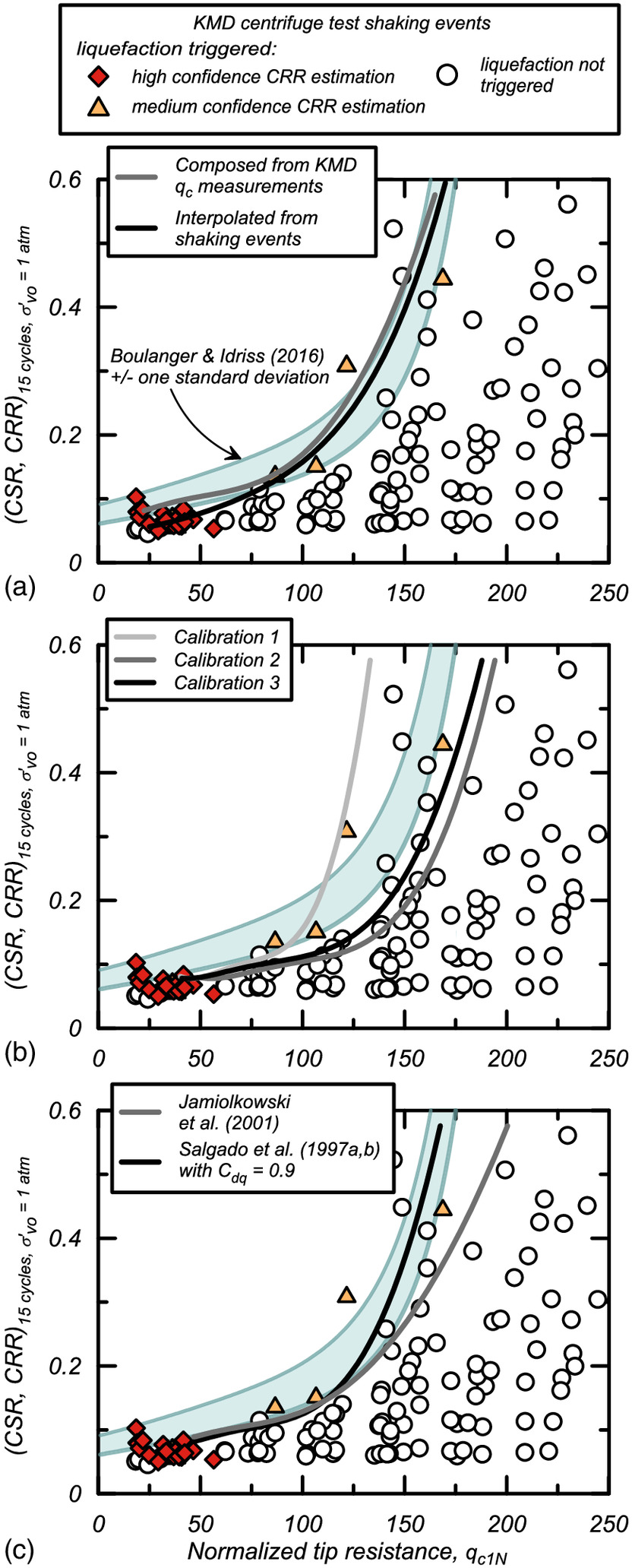 Mechanistic Development of CPT-Based Cyclic Strength Correlations