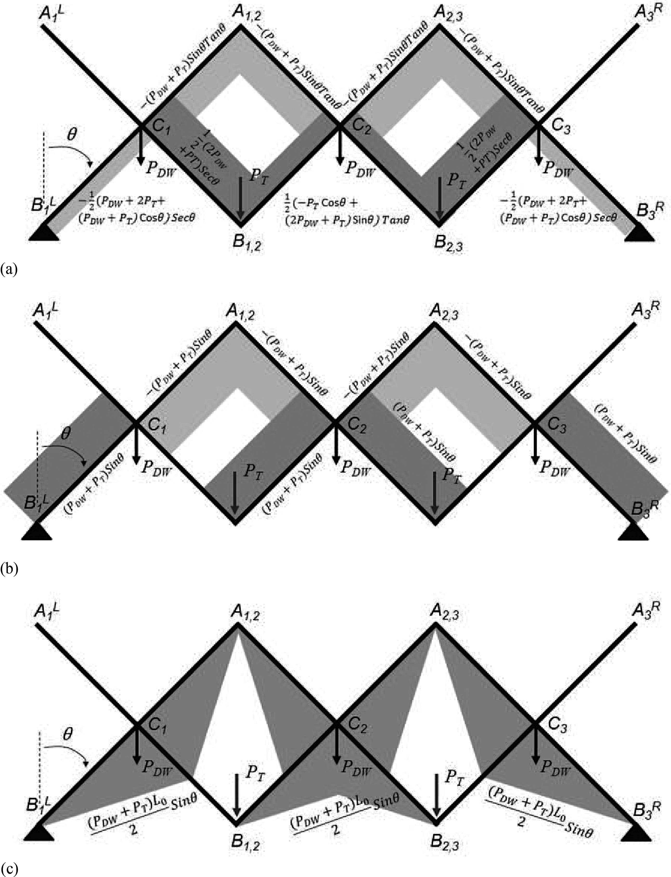 Theory And Design Study Of A Full Scale Scissors Type Bridge For Accessibility Draw Shear Force Bending Moment Diagram Journal Engineering Vol 21 No 9