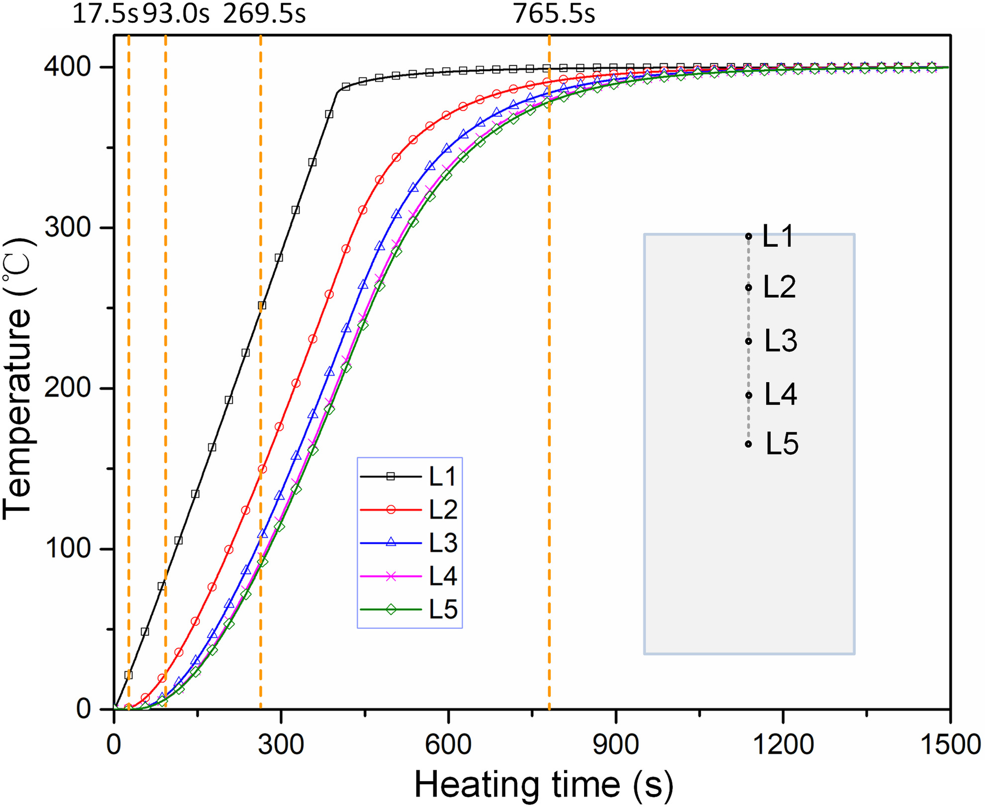 Numerical Analysis of Degradation Characteristics for