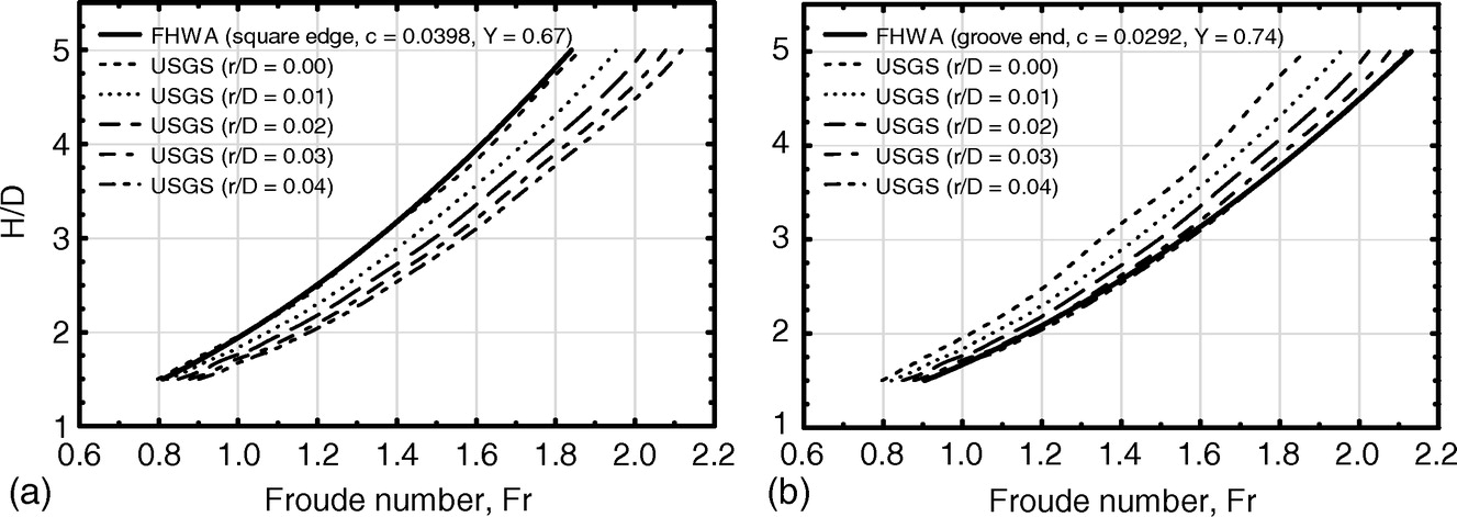 Hydraulic Analysis and Design of Pipe Culverts: USGS versus