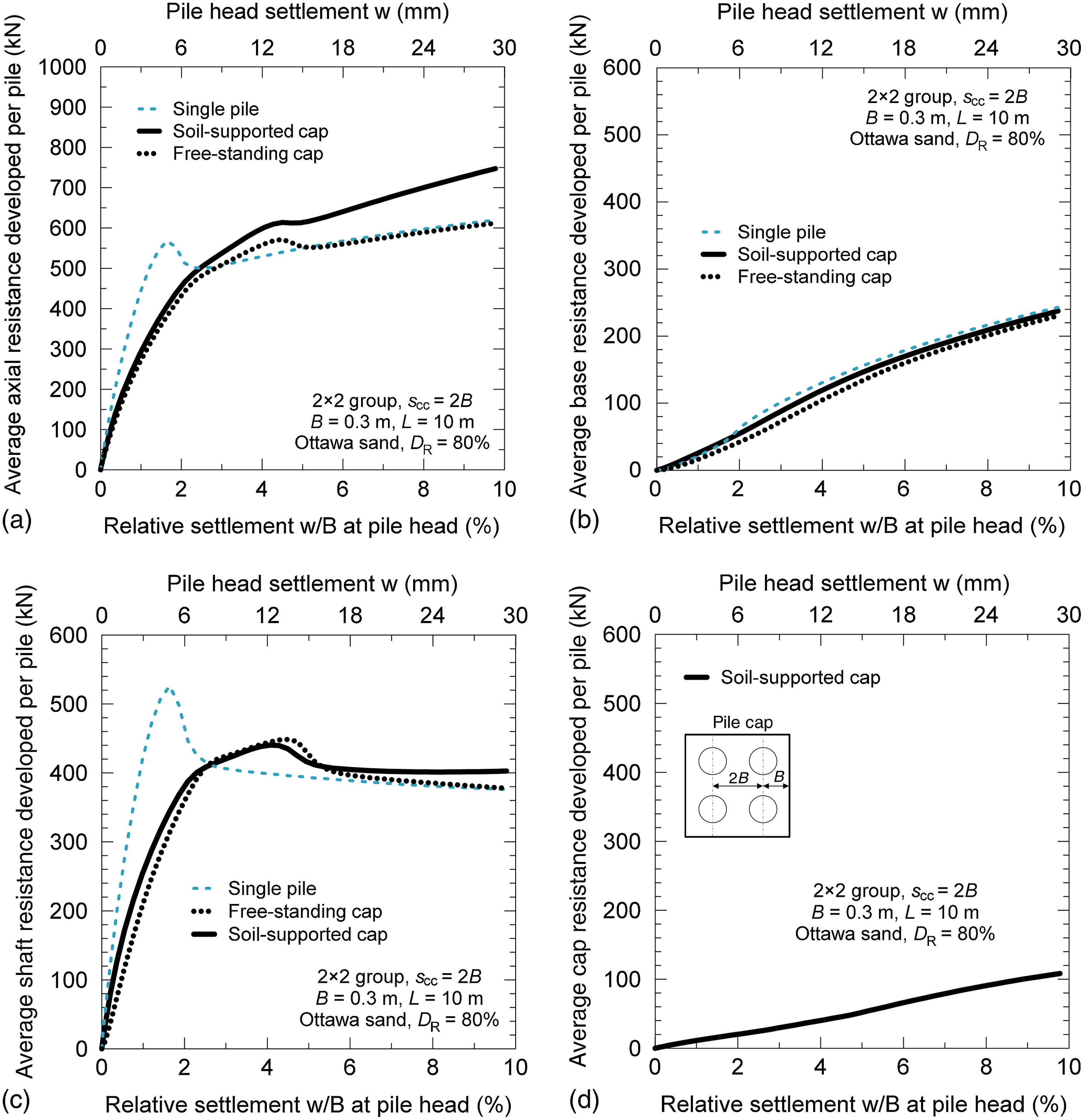 Axial Resistance of Nondisplacement Pile Groups in Sand   Journal of