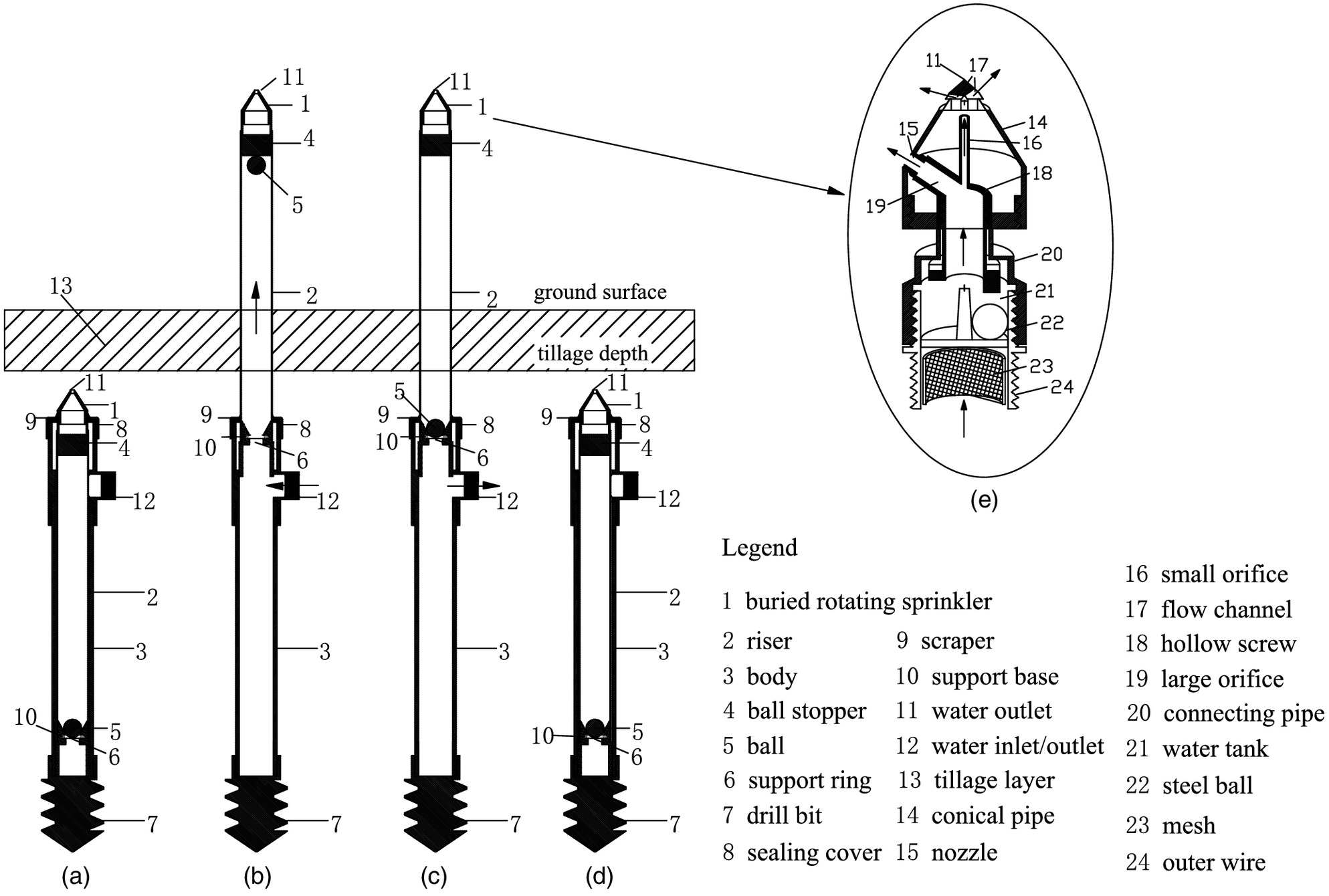 Buried Lifting Sprinkling Irrigation Device | Journal of