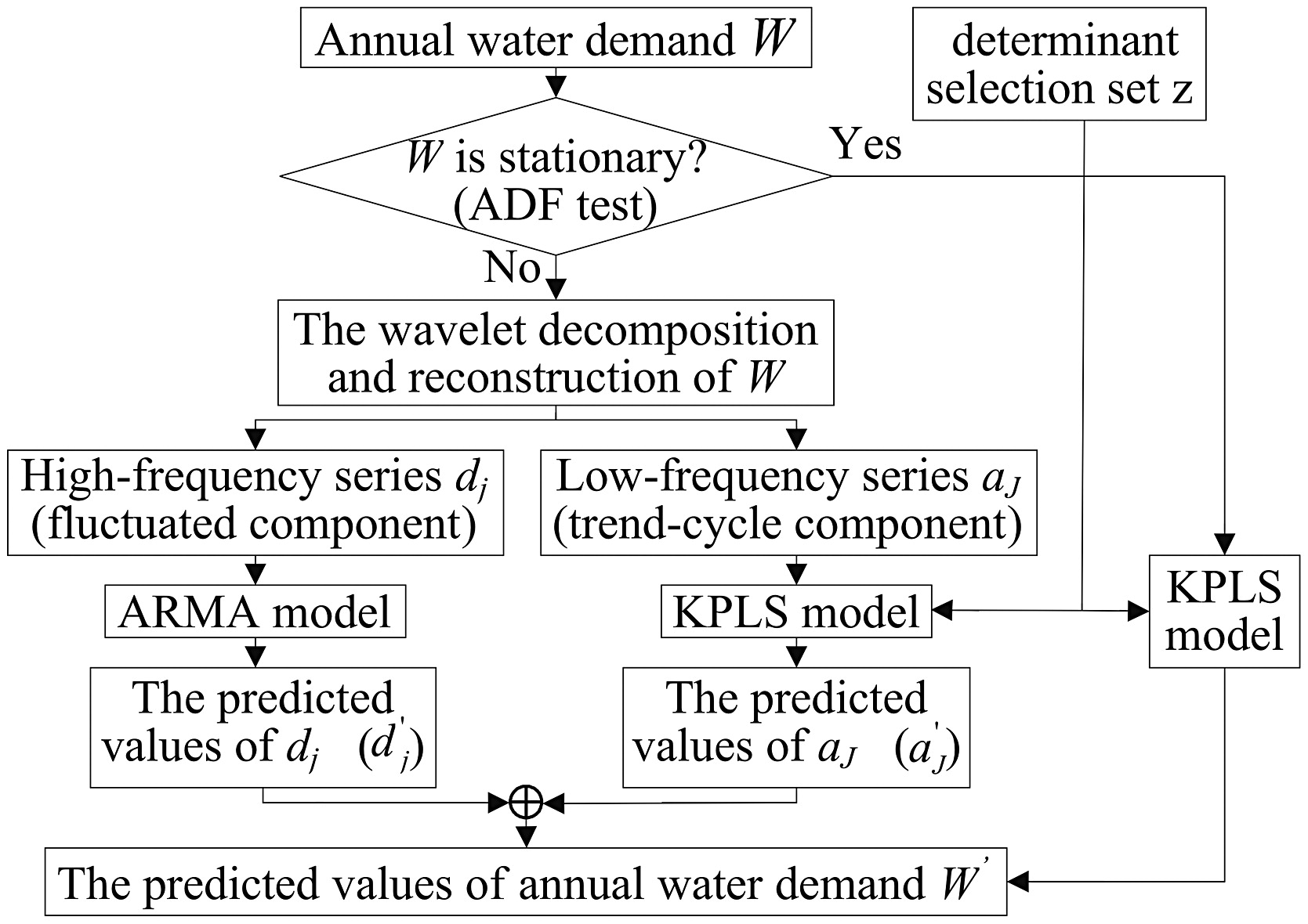 Application of a Combination Model Based on Wavelet Transform and