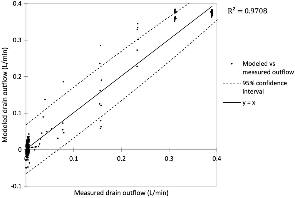 Physical Model of Hydrological Behavior of Permeable