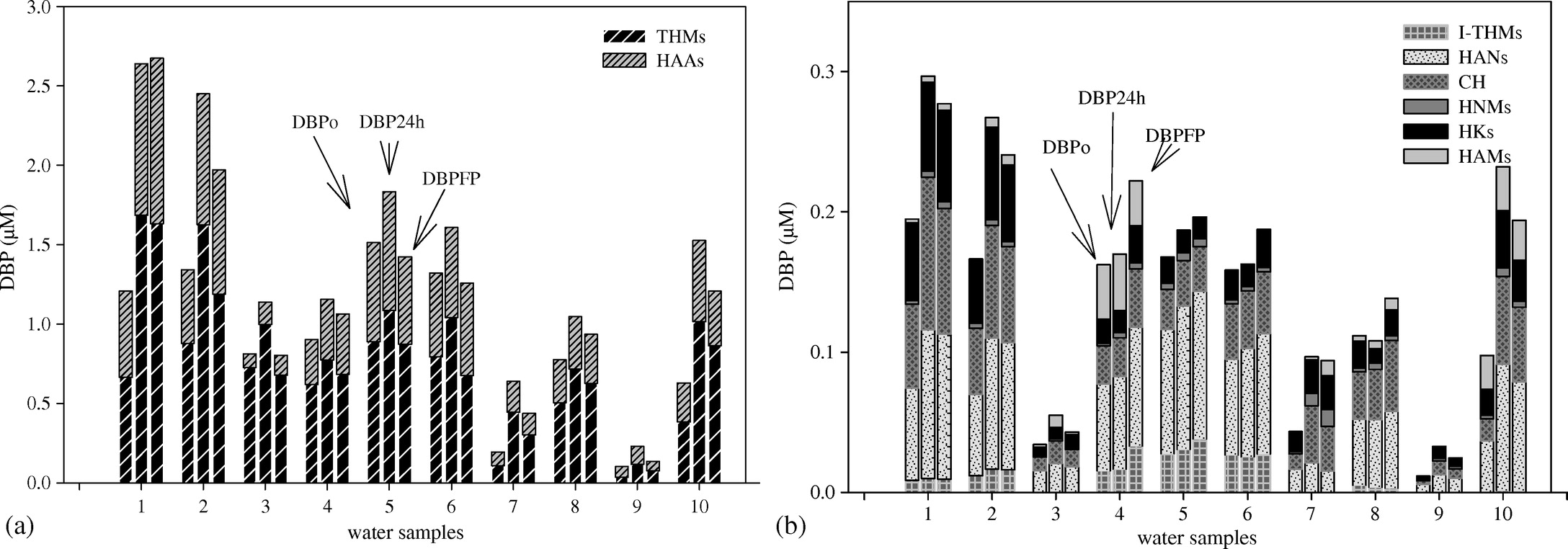 Assessing Adsorbable Organic Halogen Formation and Precursor