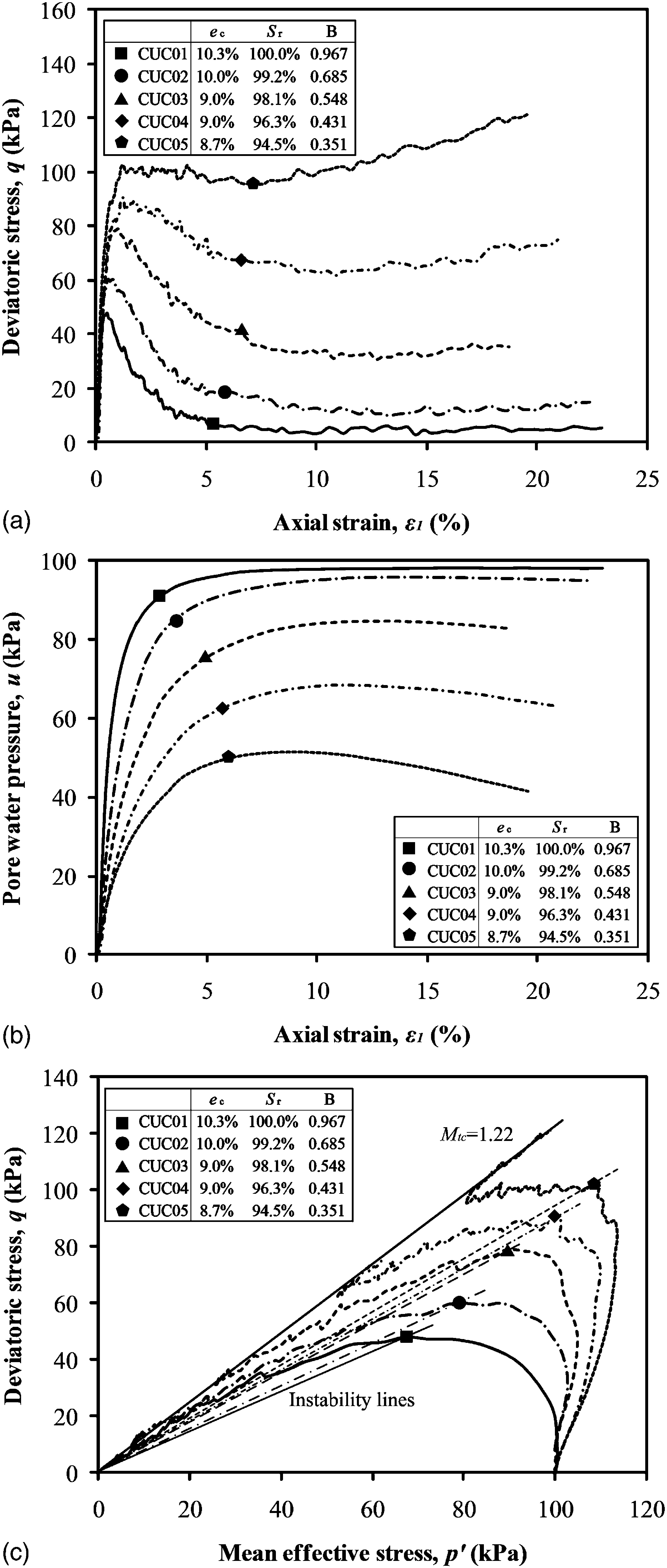 Undrained Responses Of Microbially Desaturated Sand Under Monotonic Landa Natural Gas Valve Wiring Diagram Loading Journal Geotechnical And Geoenvironmental Engineering Vol 140 No 5