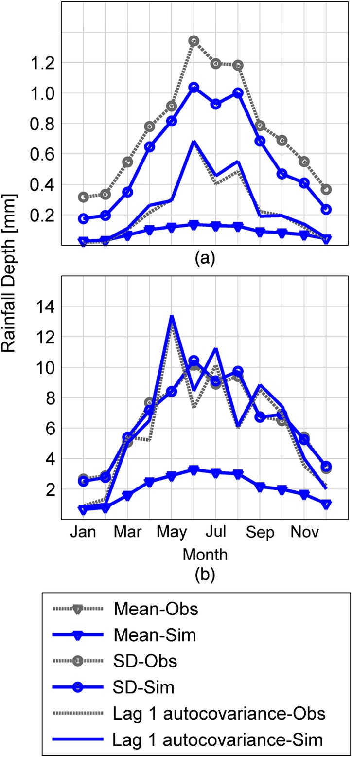 Effect of Spatially Distributed Small Dams on Flood Frequency