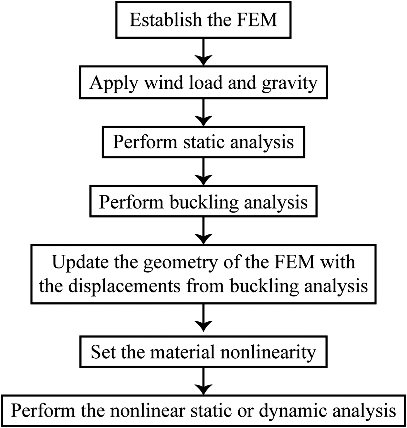 Wind-Resistance and Failure Analyses of a Lightning-Damaged