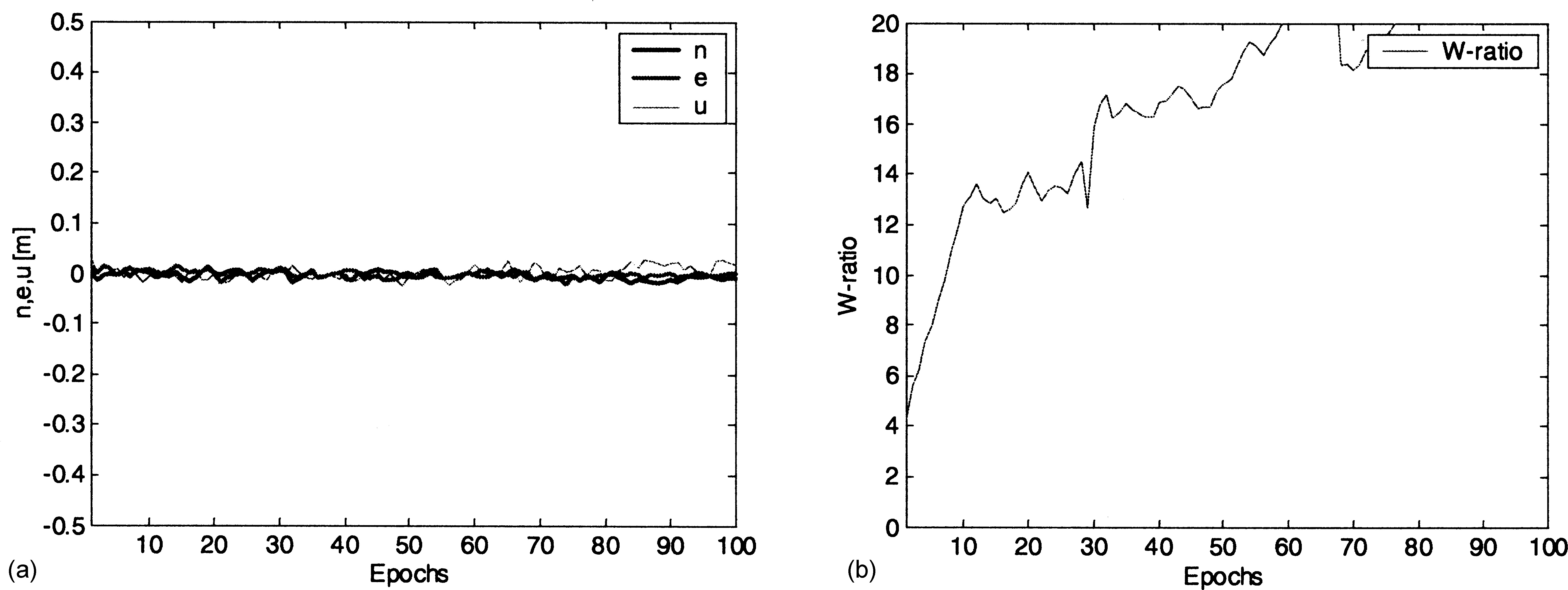 9593c00d5257 Efficiency and Reliability of Ambiguity Resolution in Network-Based  Real-Time Kinematic GPS